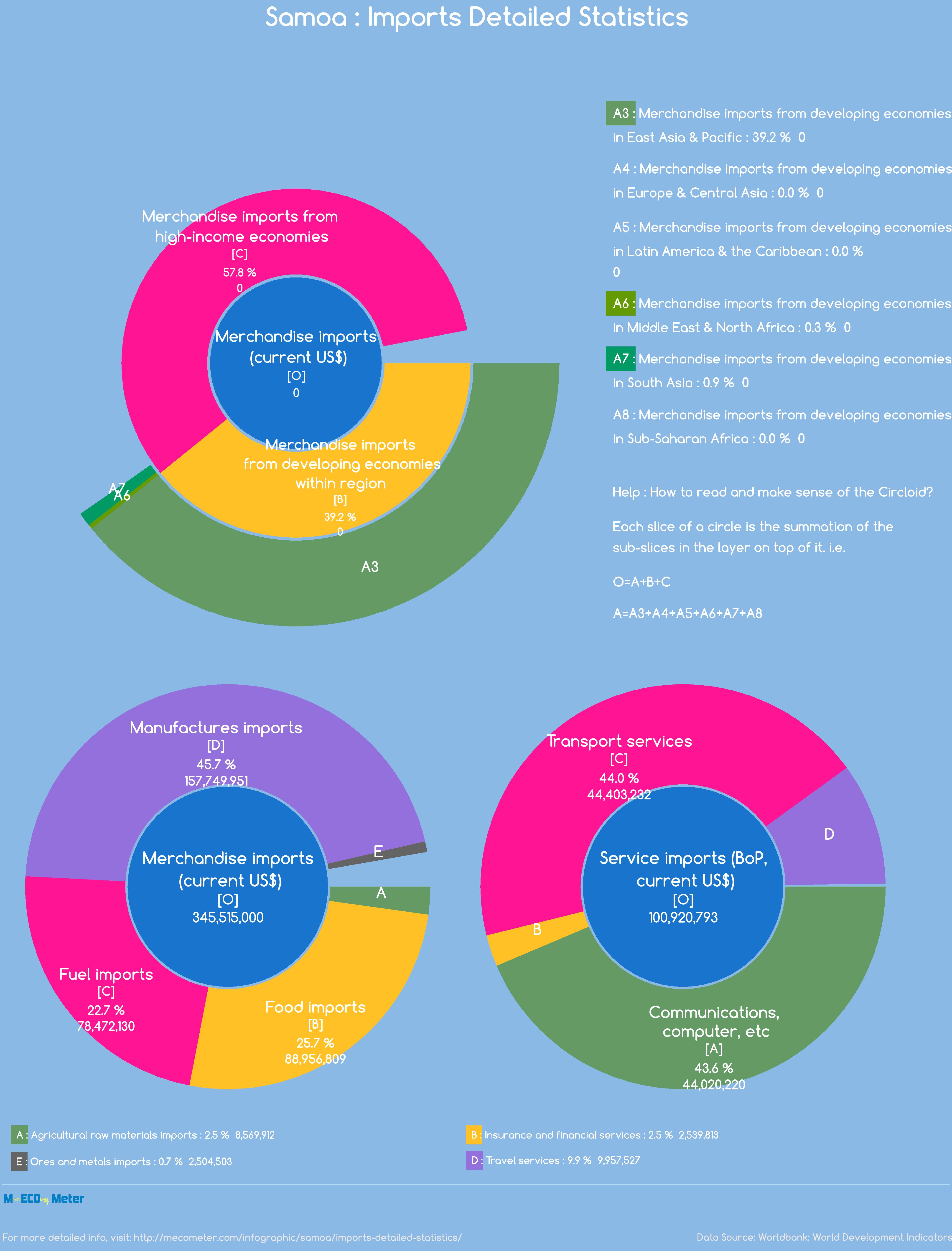 Samoa : Imports Detailed Statistics