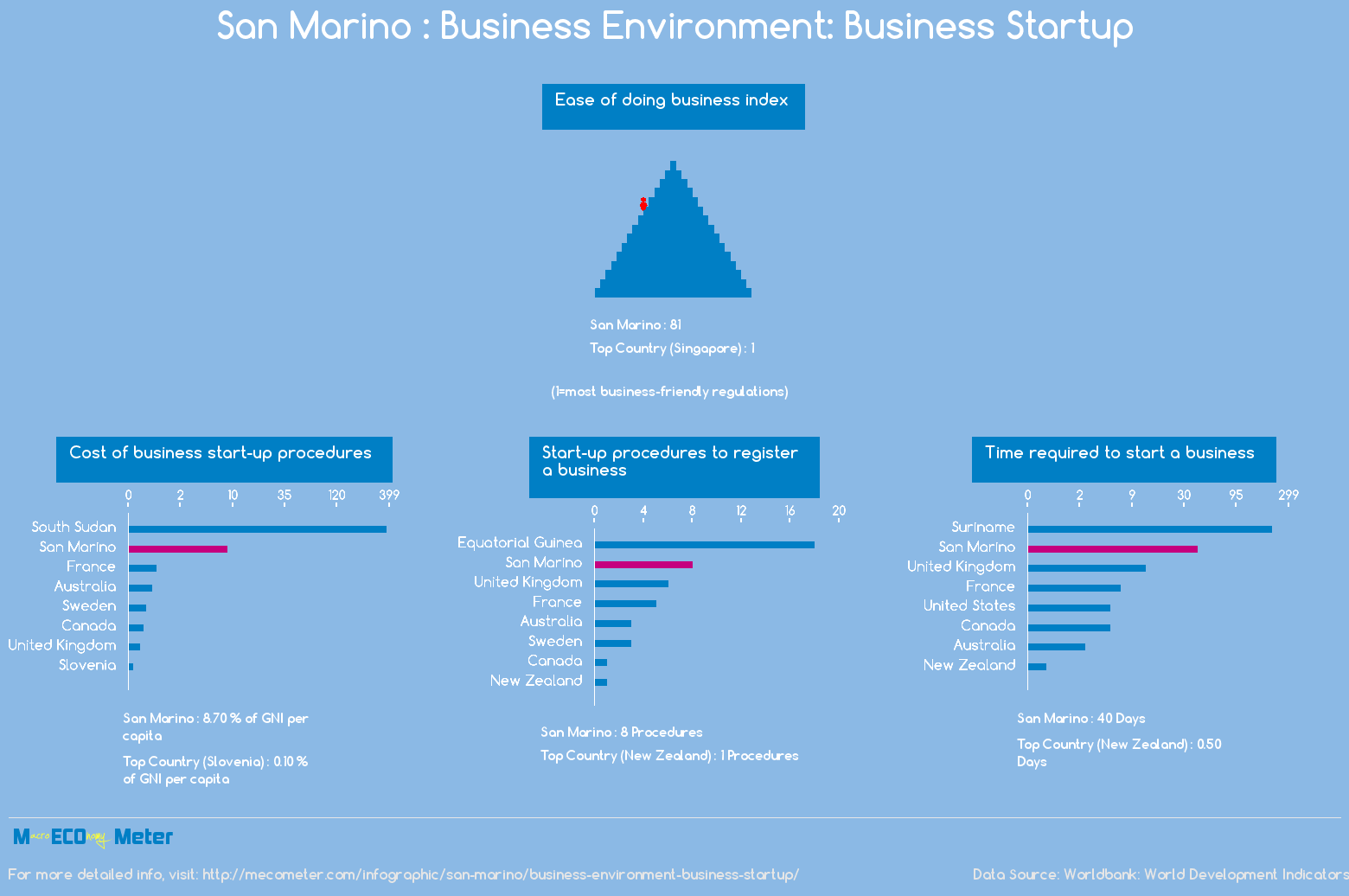 San Marino : Business Environment: Business Startup