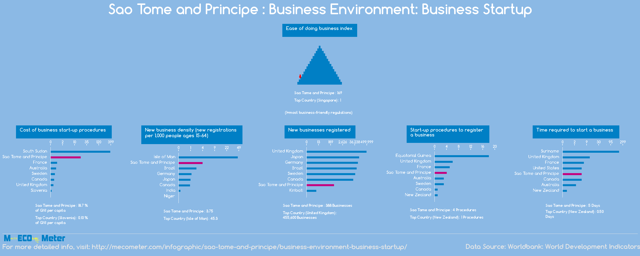 S�o Tom� and Principe : Business Environment: Business Startup