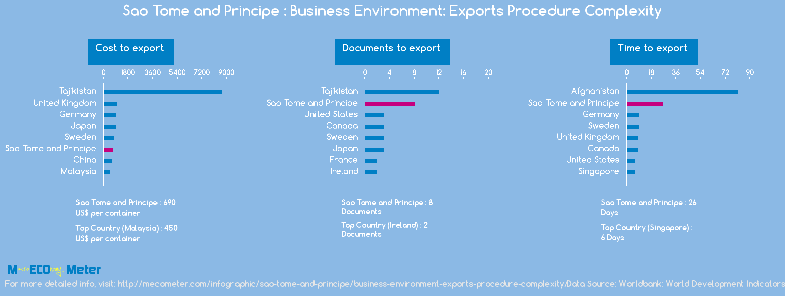 Sao Tome and Principe : Business Environment: Exports Procedure Complexity