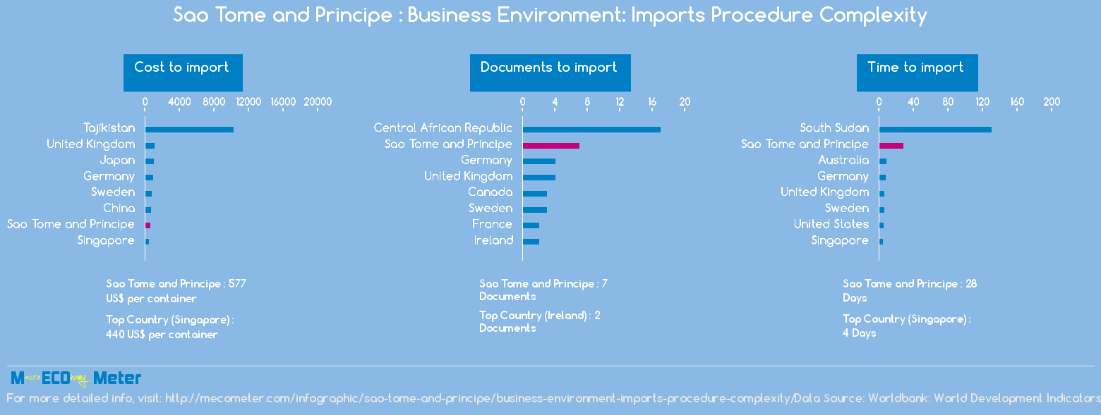 Sao Tome and Principe : Business Environment: Imports Procedure Complexity