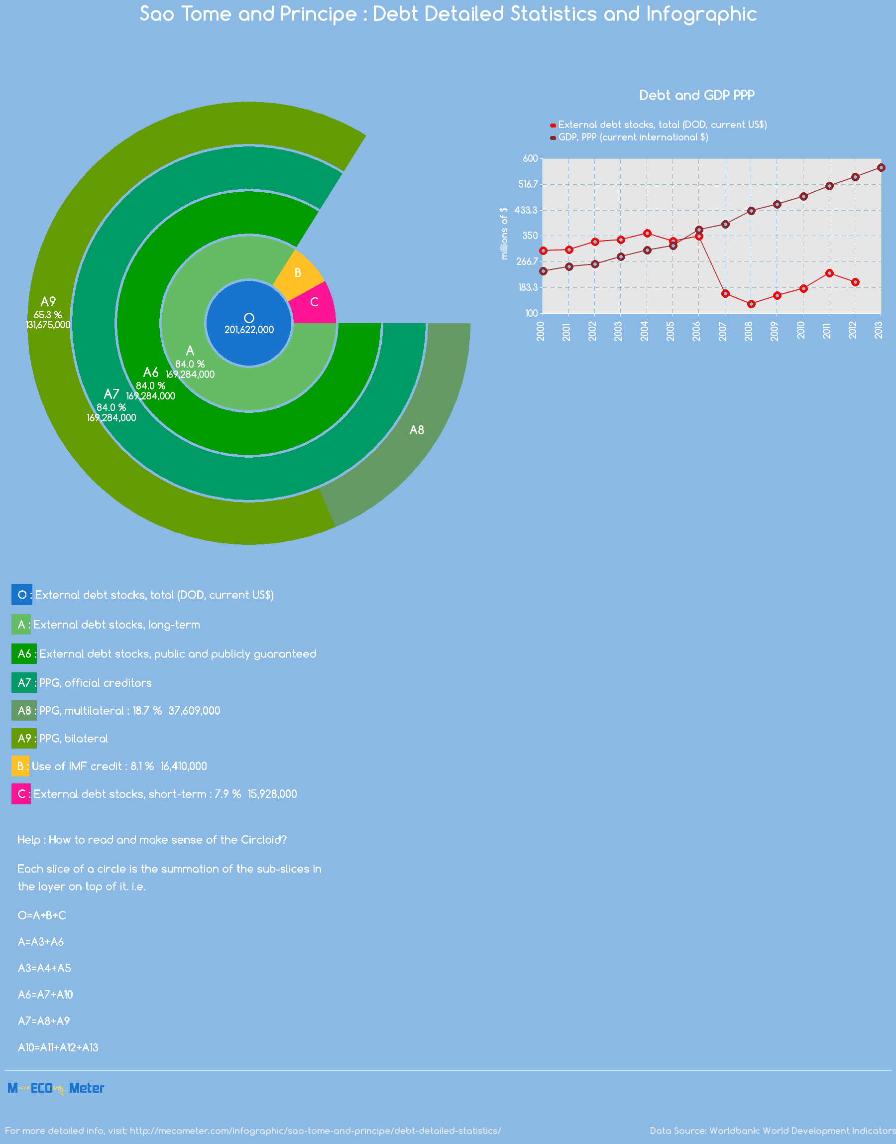 Sao Tome and Principe : Debt Detailed Statistics and Infographic