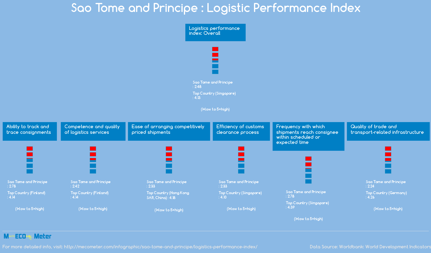 Sao Tome and Principe : Logistic Performance Index