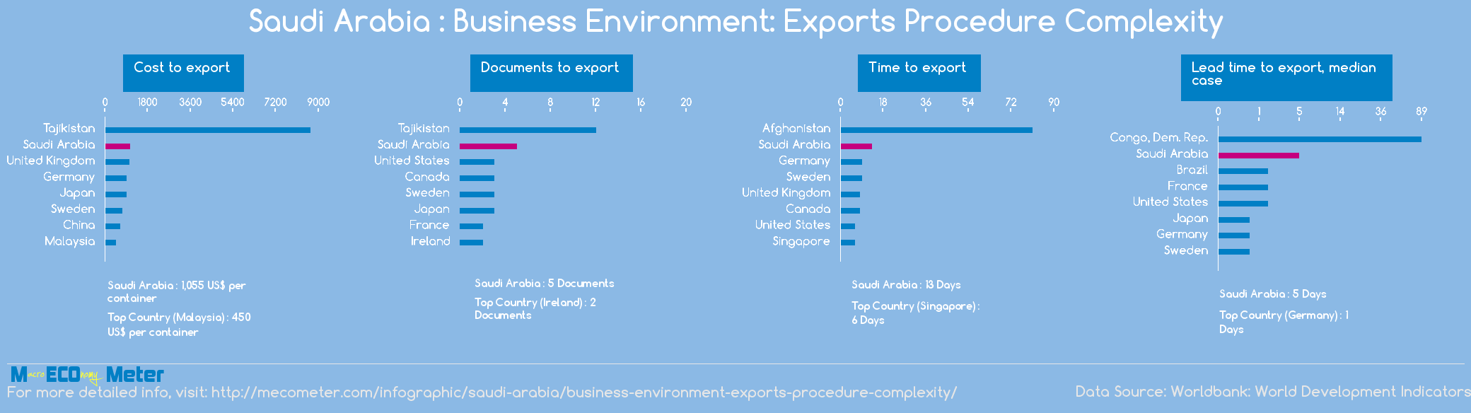 Saudi Arabia : Business Environment: Exports Procedure Complexity