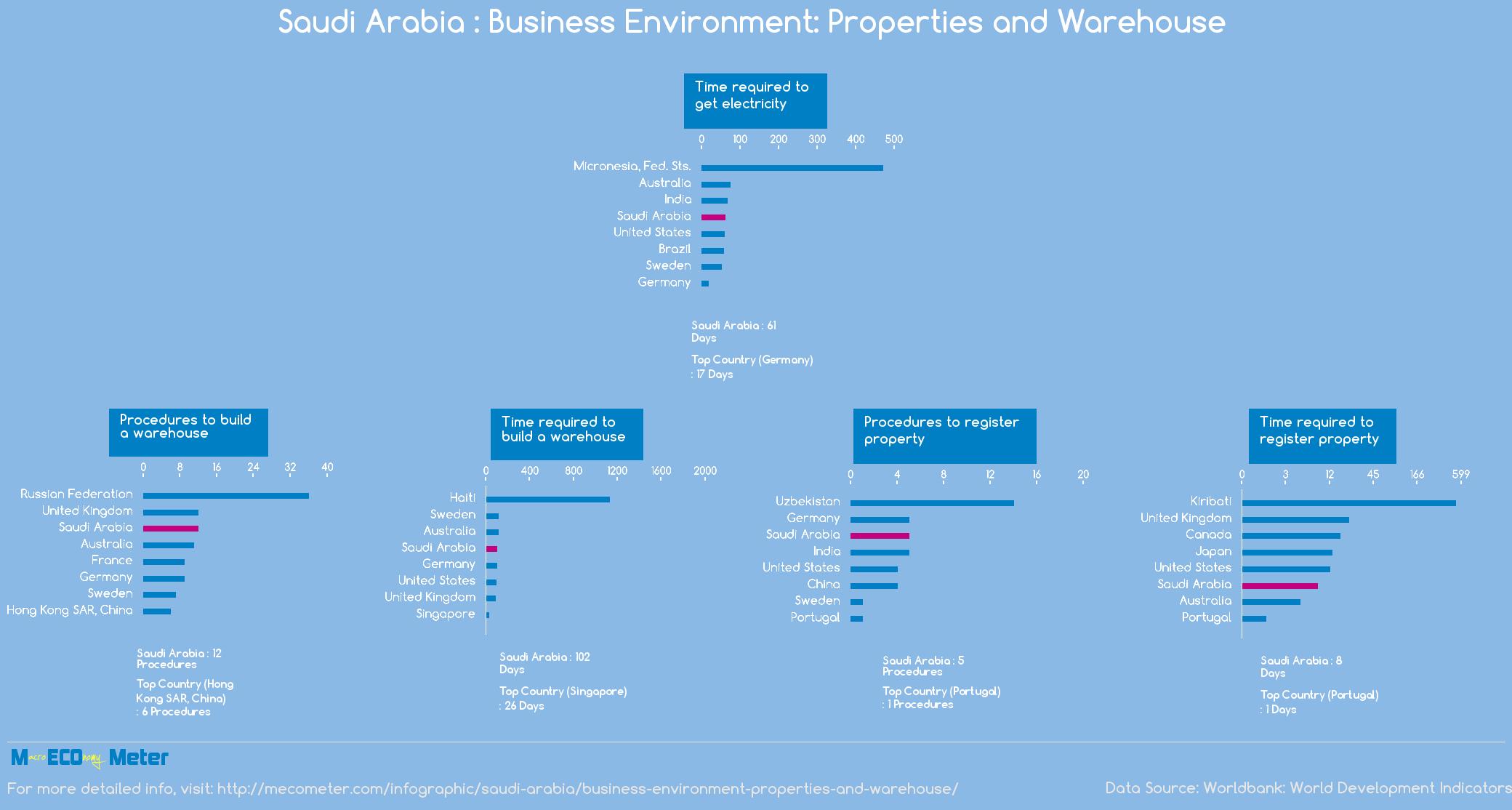 Saudi Arabia : Business Environment: Properties and Warehouse