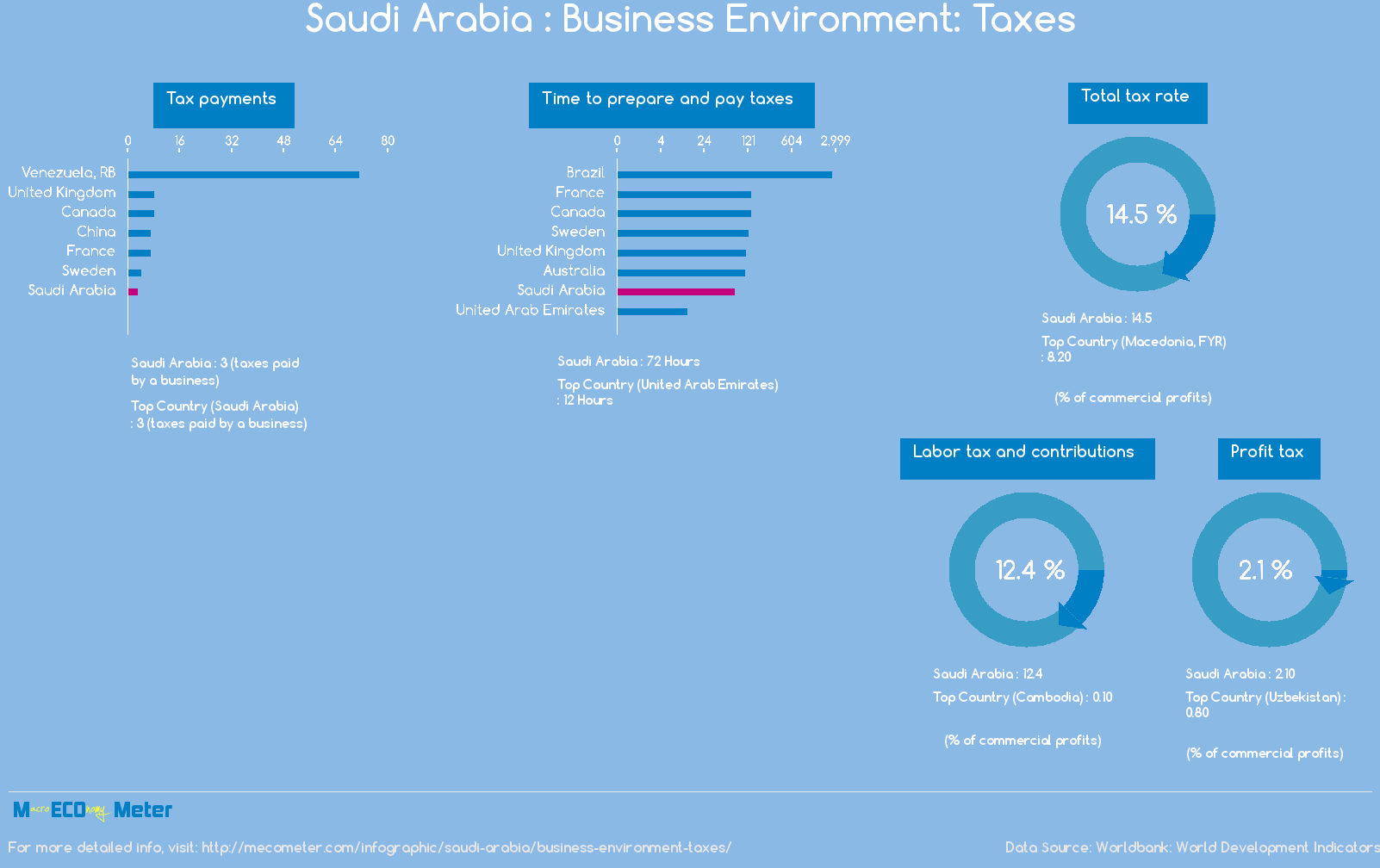 Saudi Arabia : Business Environment: Taxes