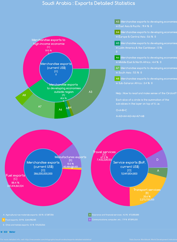 Saudi Arabia : Exports Detailed Statistics