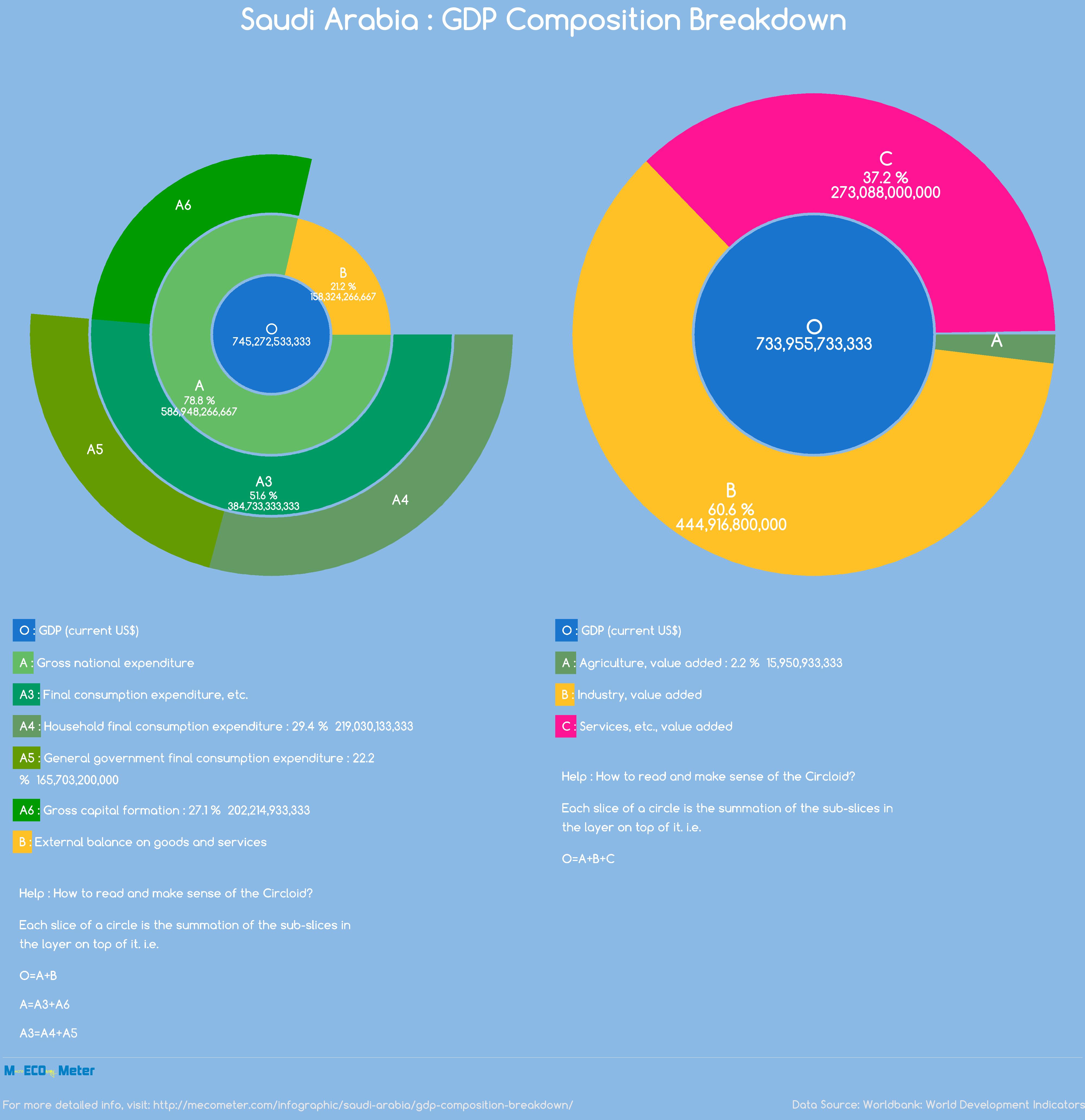 Saudi Arabia : GDP Composition Breakdown