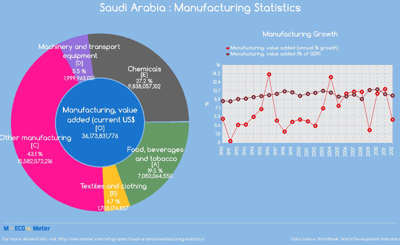Saudi Arabia : Manufacturing Statistics