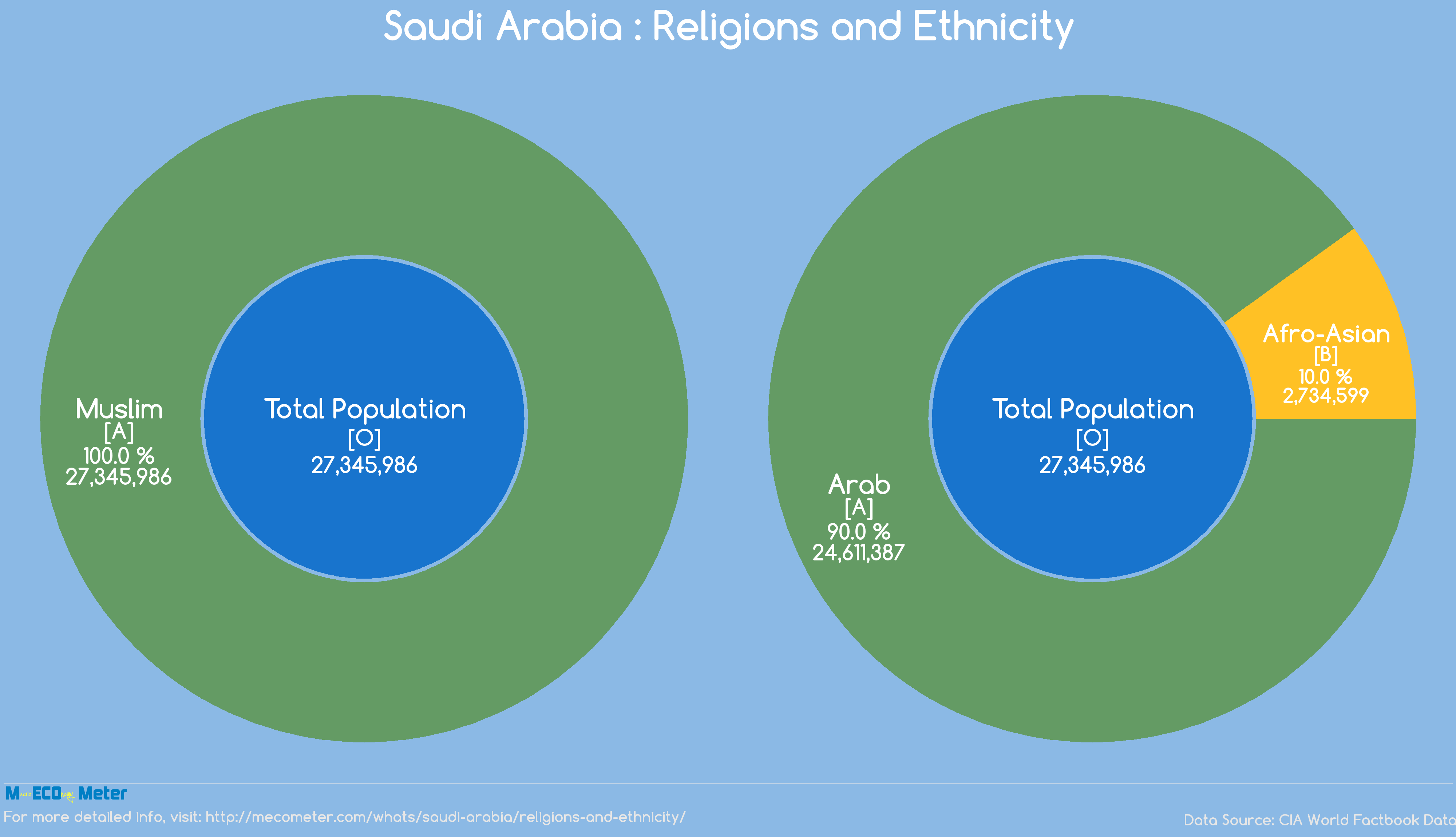 religion and government of saudi arabia In recent weeks, the saudi government has been sending a clear message to its people and the world that economic development and religious extremism.