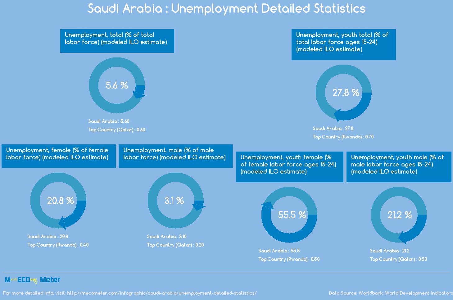 Saudi Arabia : Unemployment Detailed Statistics