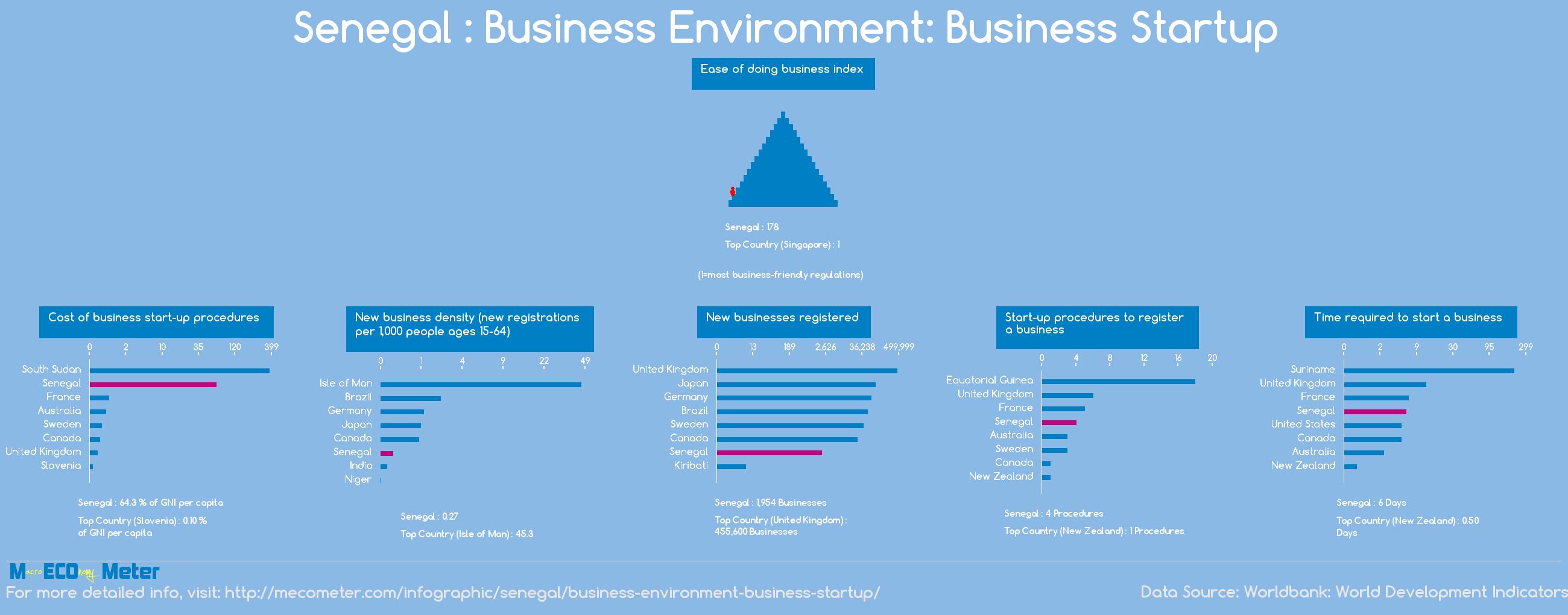 Senegal : Business Environment: Business Startup