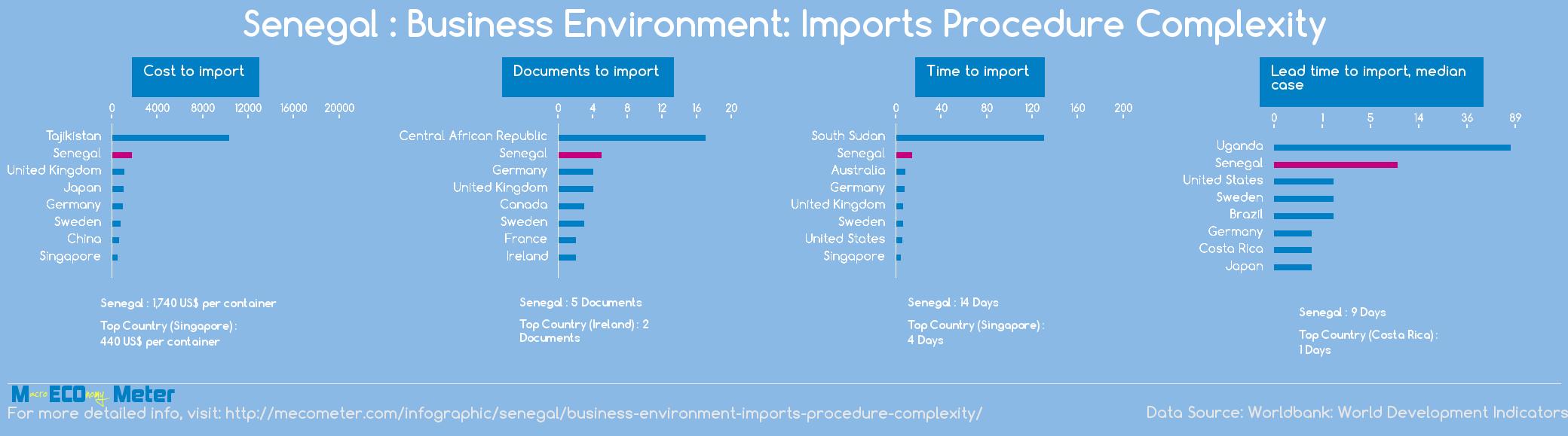 Senegal : Business Environment: Imports Procedure Complexity