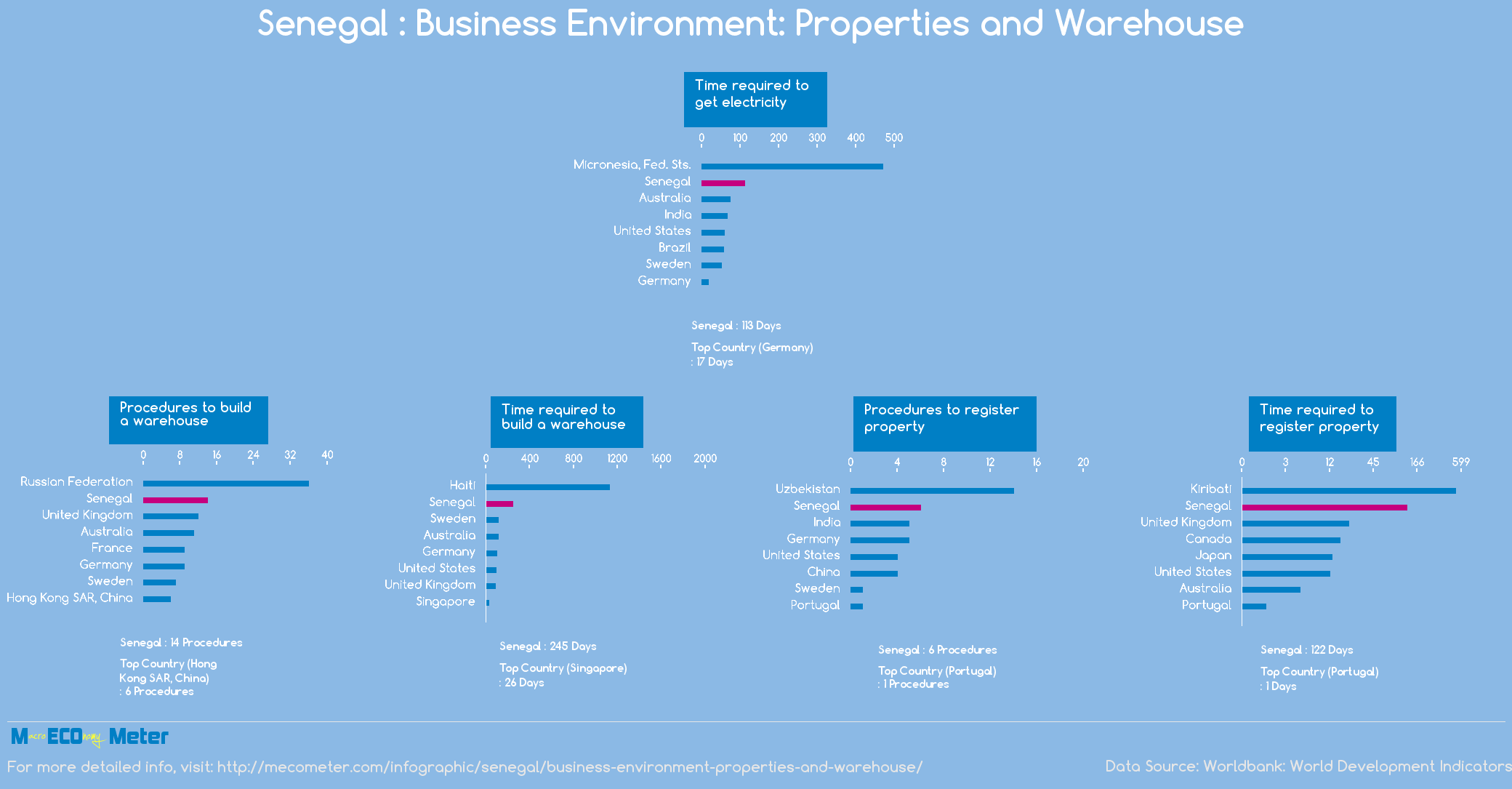 Senegal : Business Environment: Properties and Warehouse