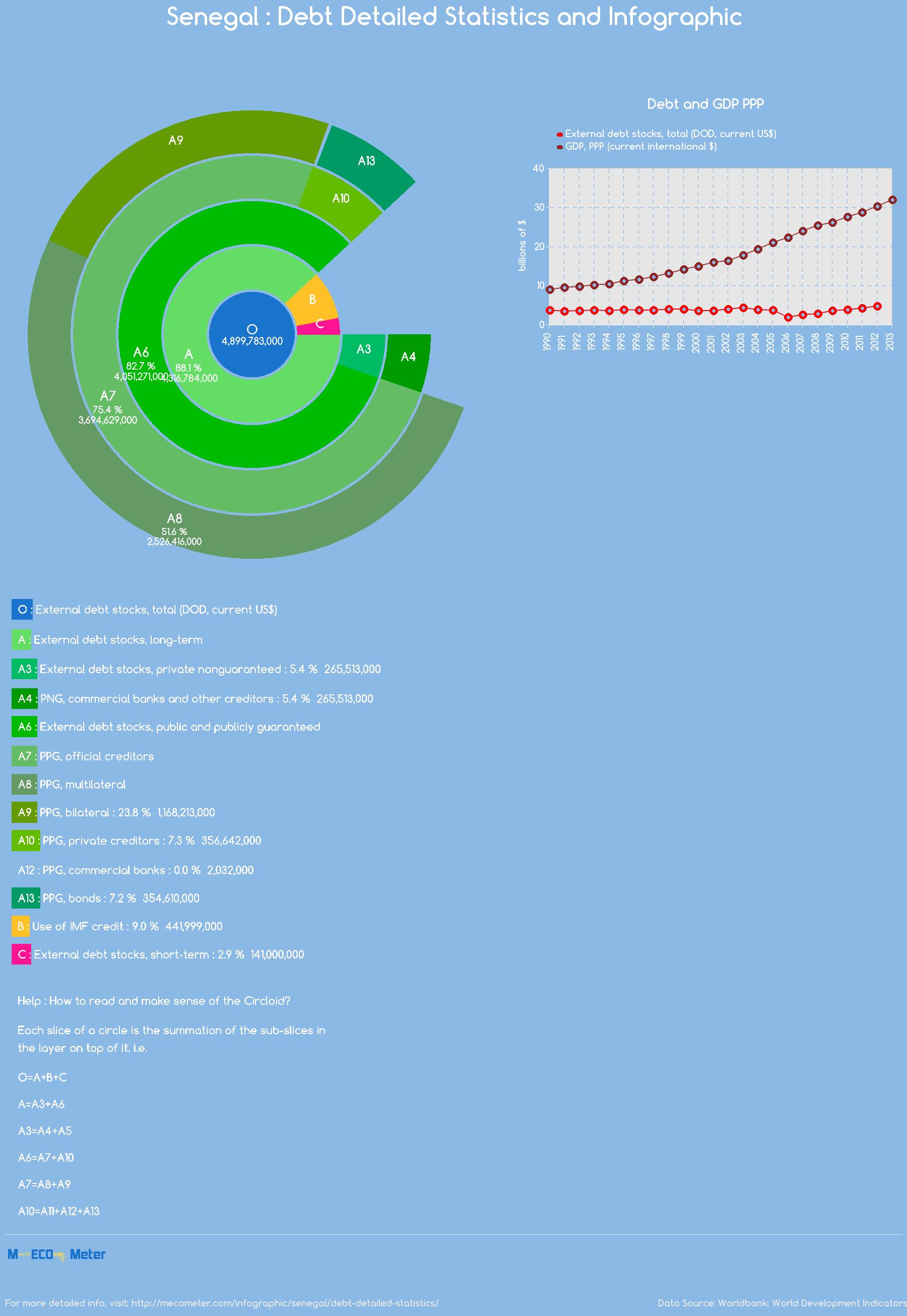 Senegal : Debt Detailed Statistics and Infographic
