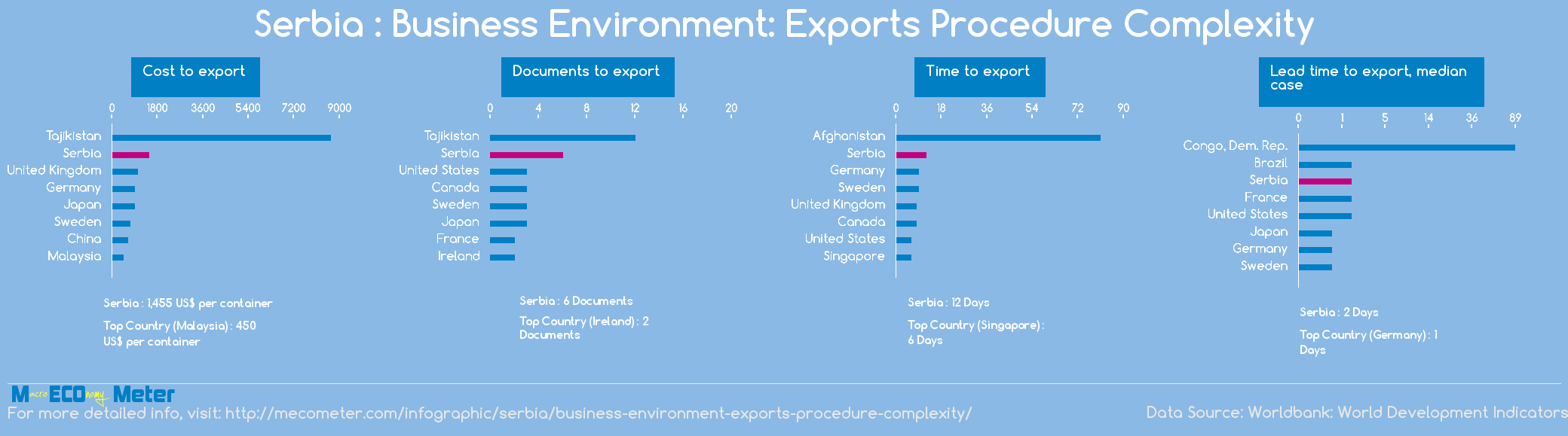 Serbia : Business Environment: Exports Procedure Complexity
