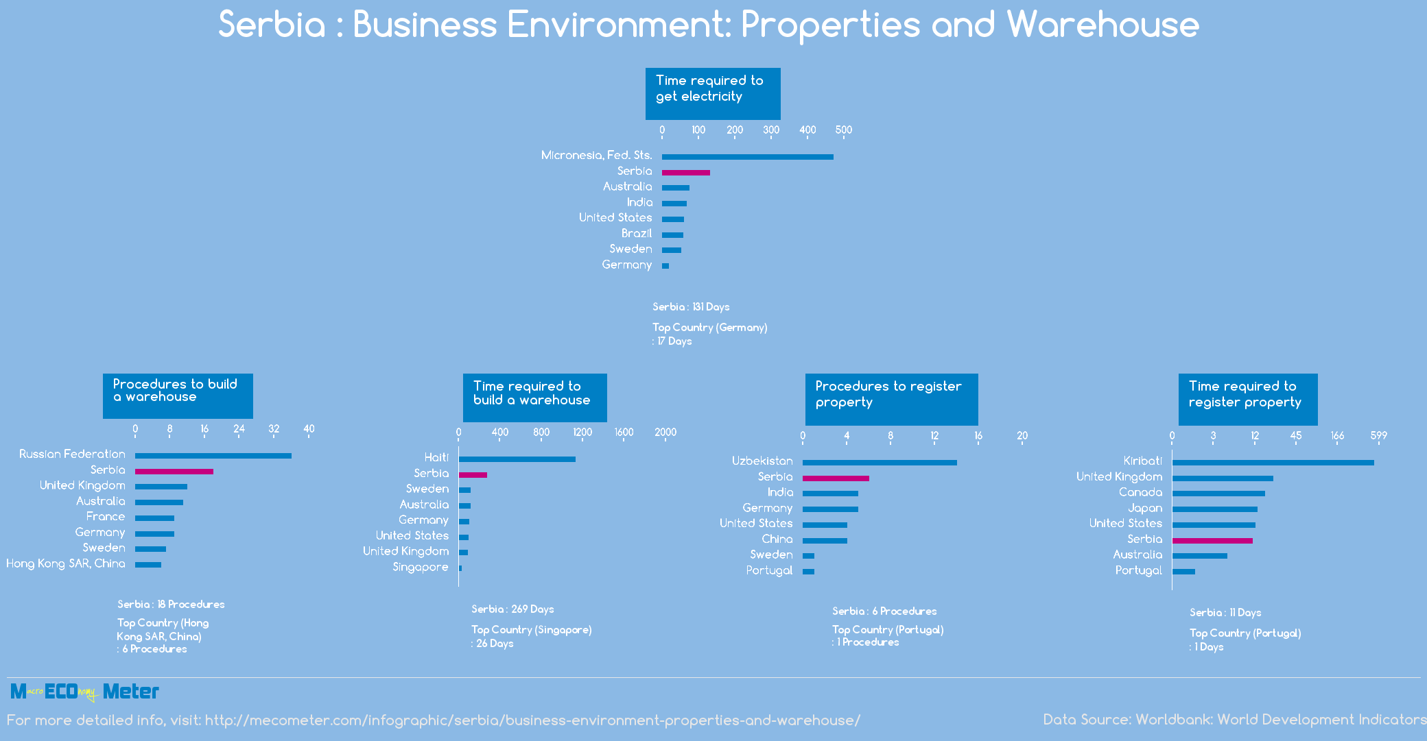 Serbia : Business Environment: Properties and Warehouse