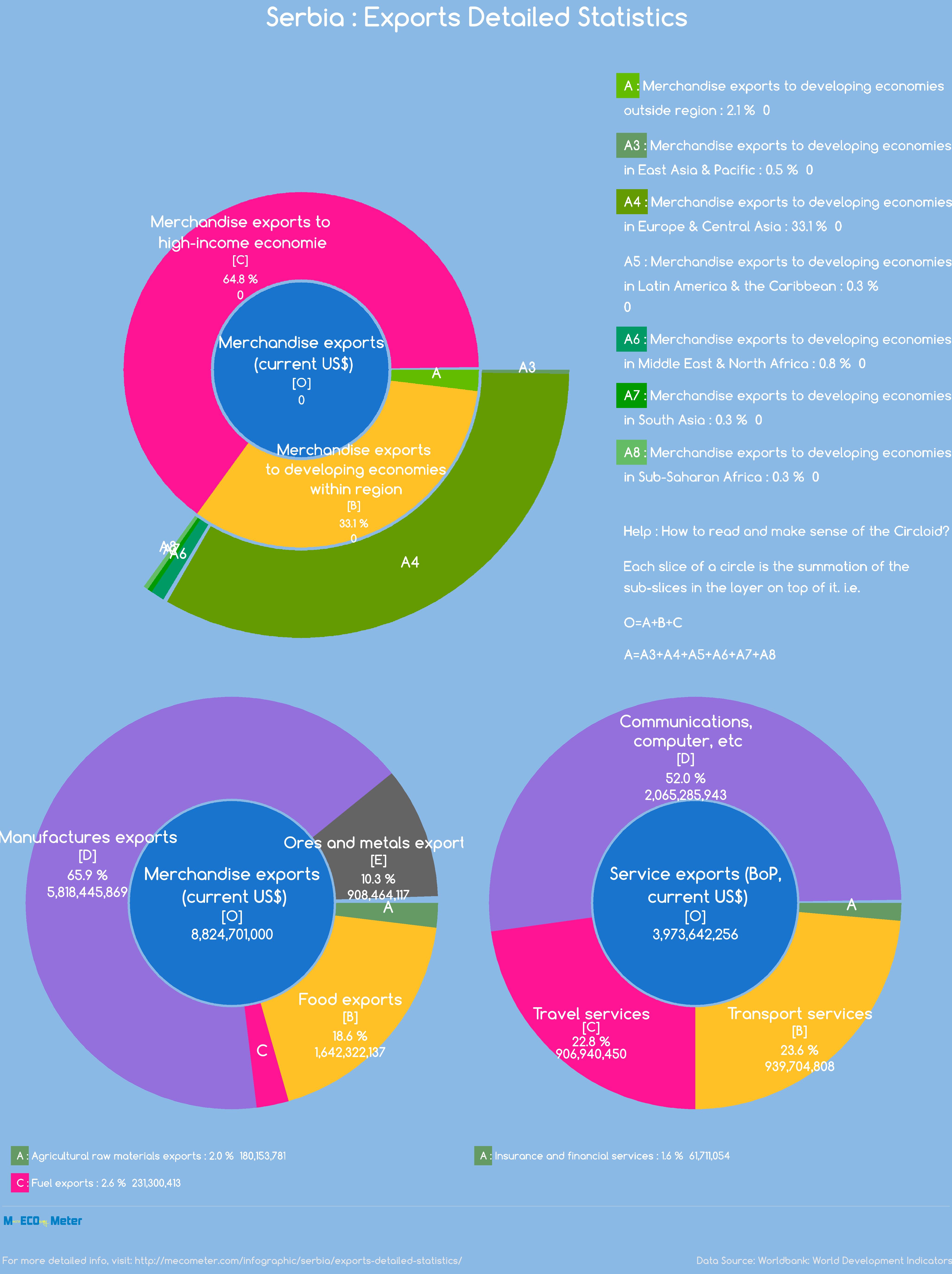 Serbia : Exports Detailed Statistics