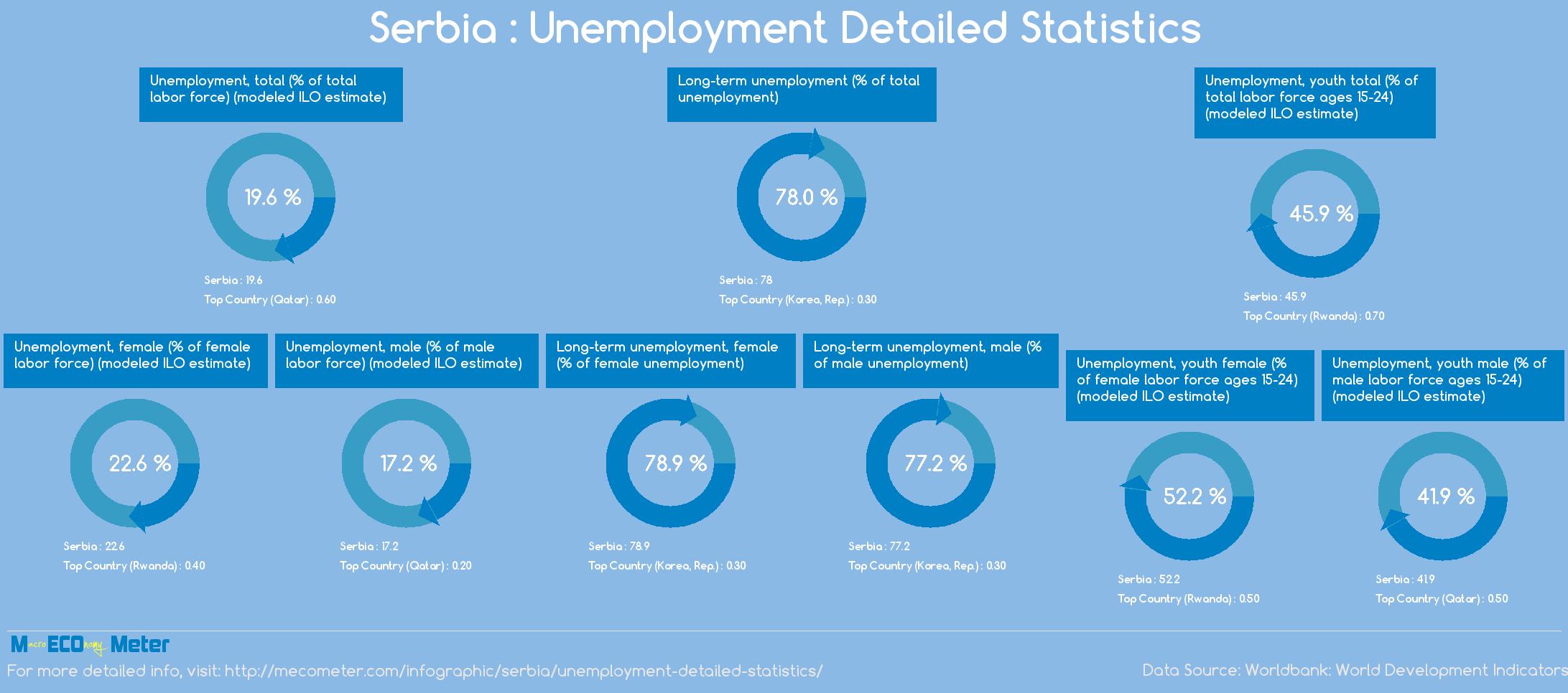 Serbia : Unemployment Detailed Statistics