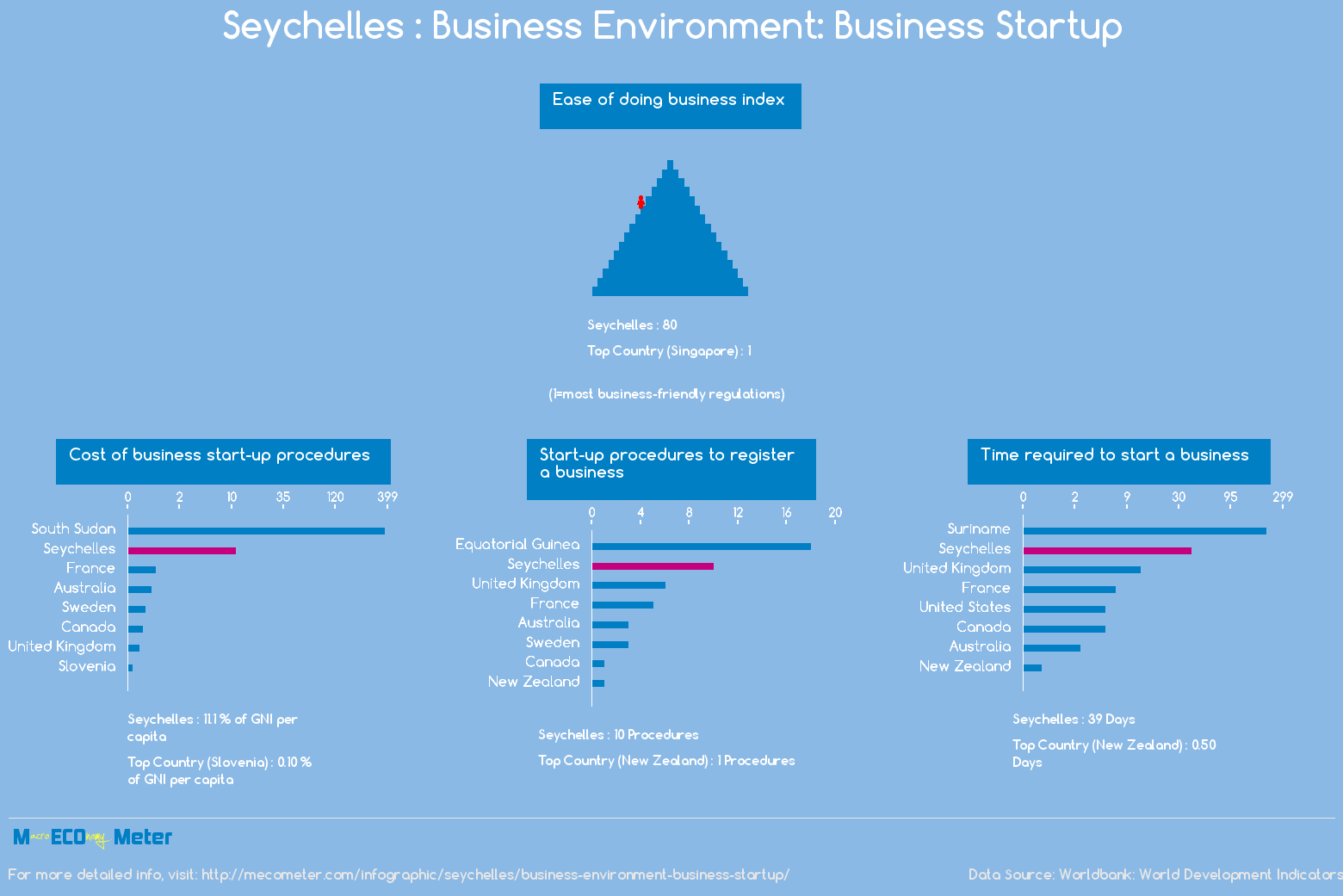 Seychelles : Business Environment: Business Startup