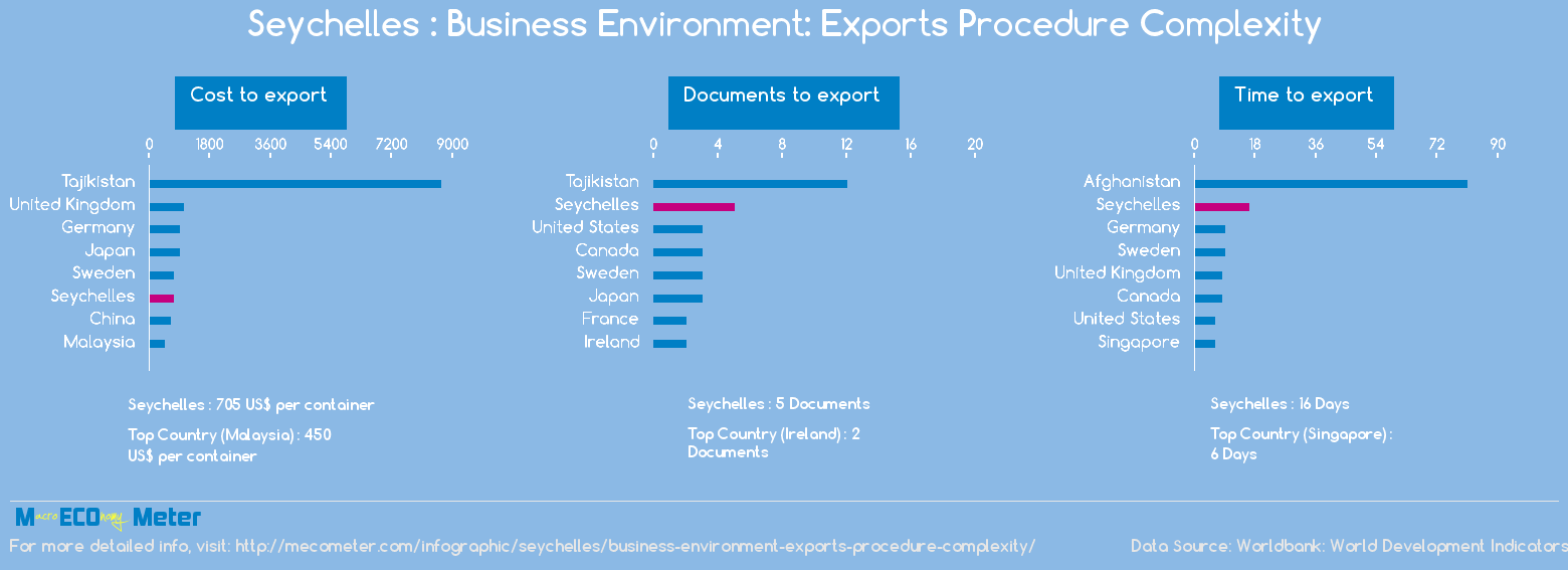 Seychelles : Business Environment: Exports Procedure Complexity