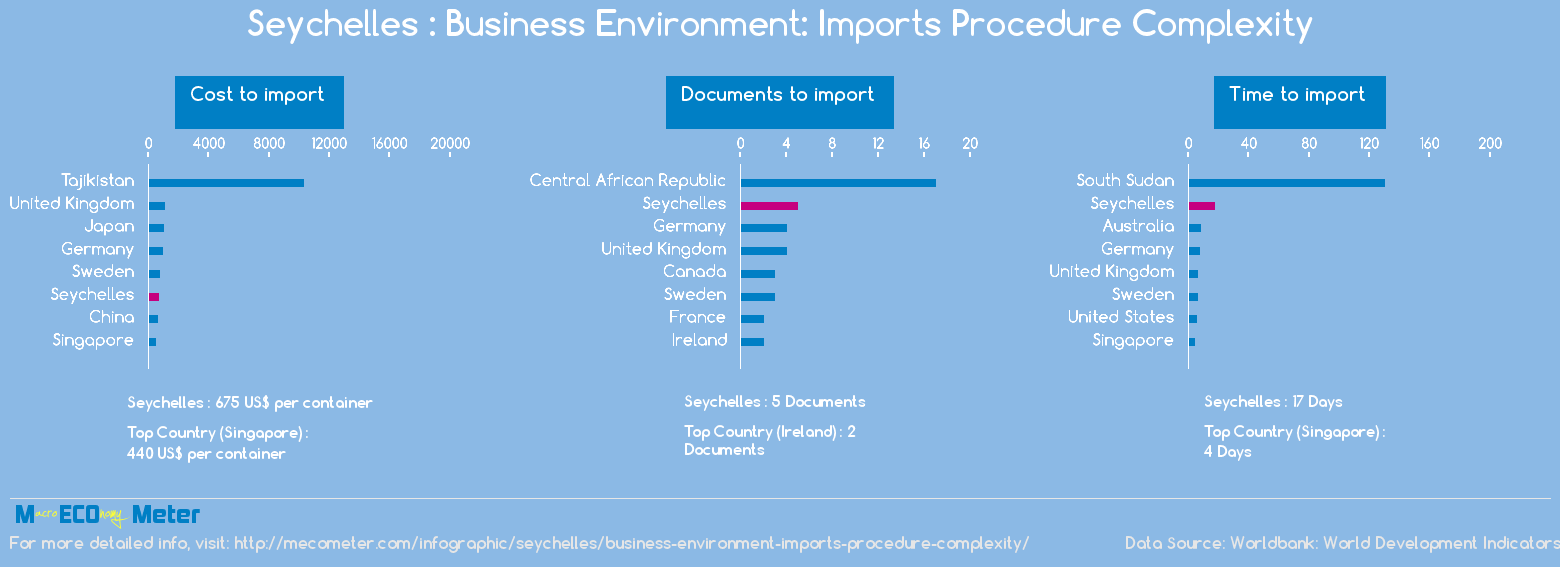 Seychelles : Business Environment: Imports Procedure Complexity