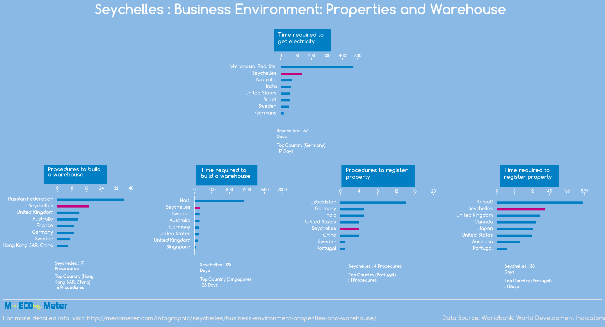 Seychelles : Business Environment: Properties and Warehouse