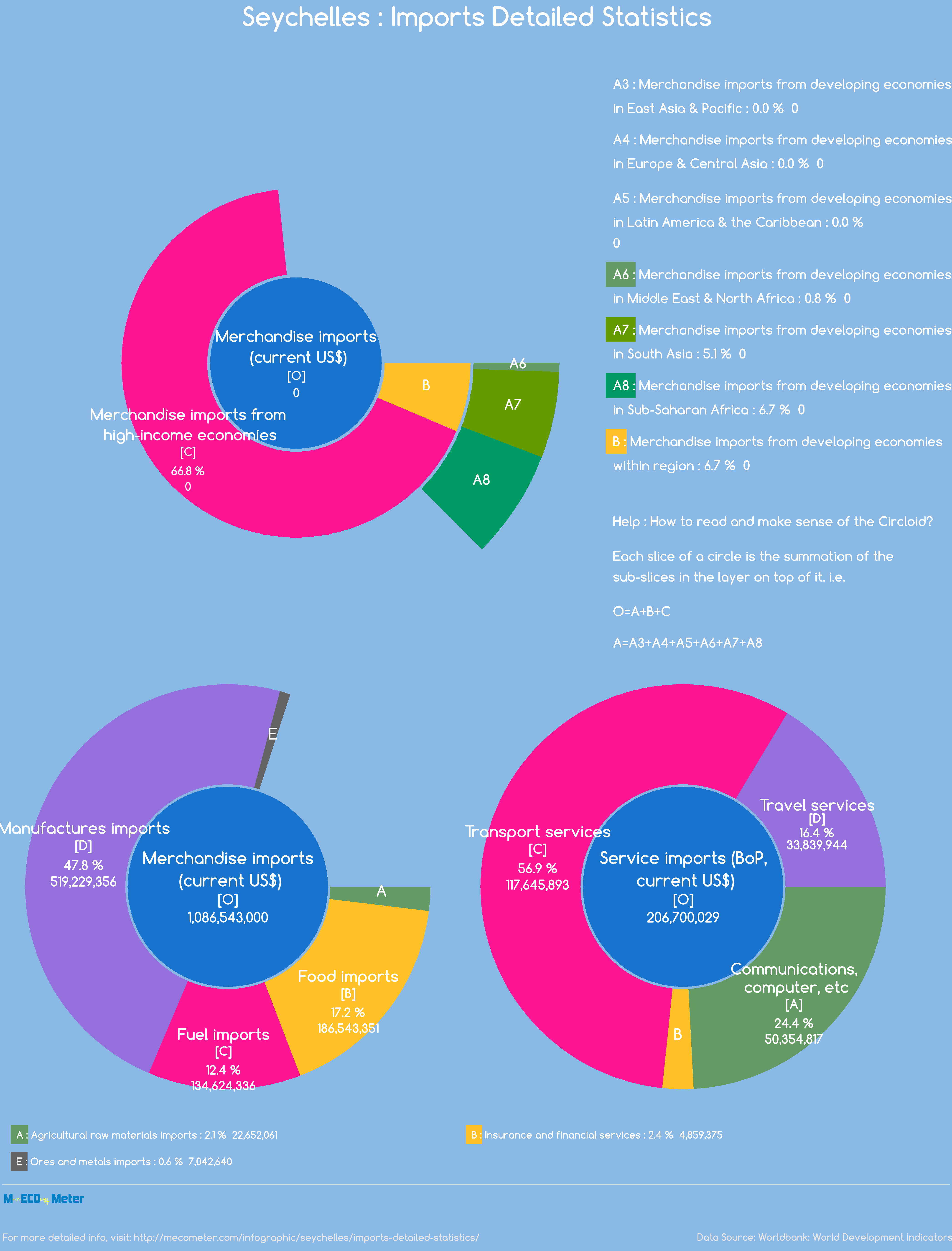 Seychelles : Imports Detailed Statistics