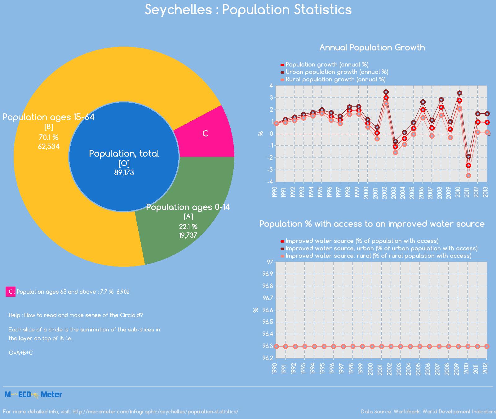 Seychelles : Population Statistics