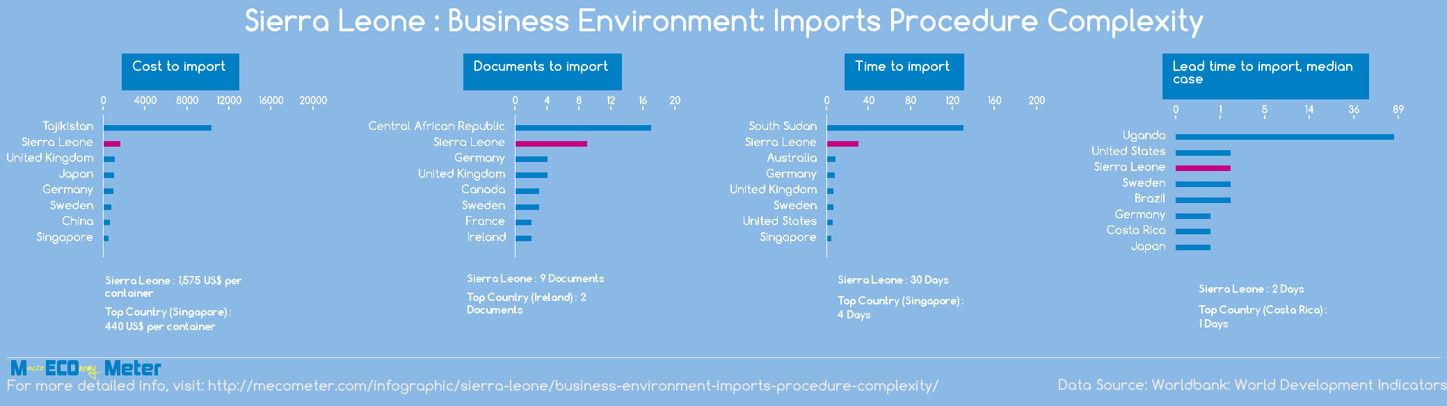 Sierra Leone : Business Environment: Imports Procedure Complexity
