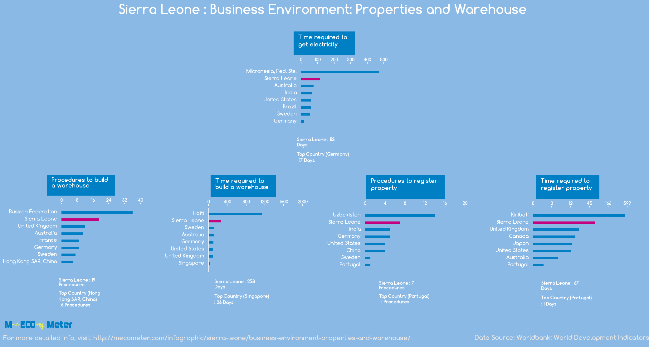 Sierra Leone : Business Environment: Properties and Warehouse