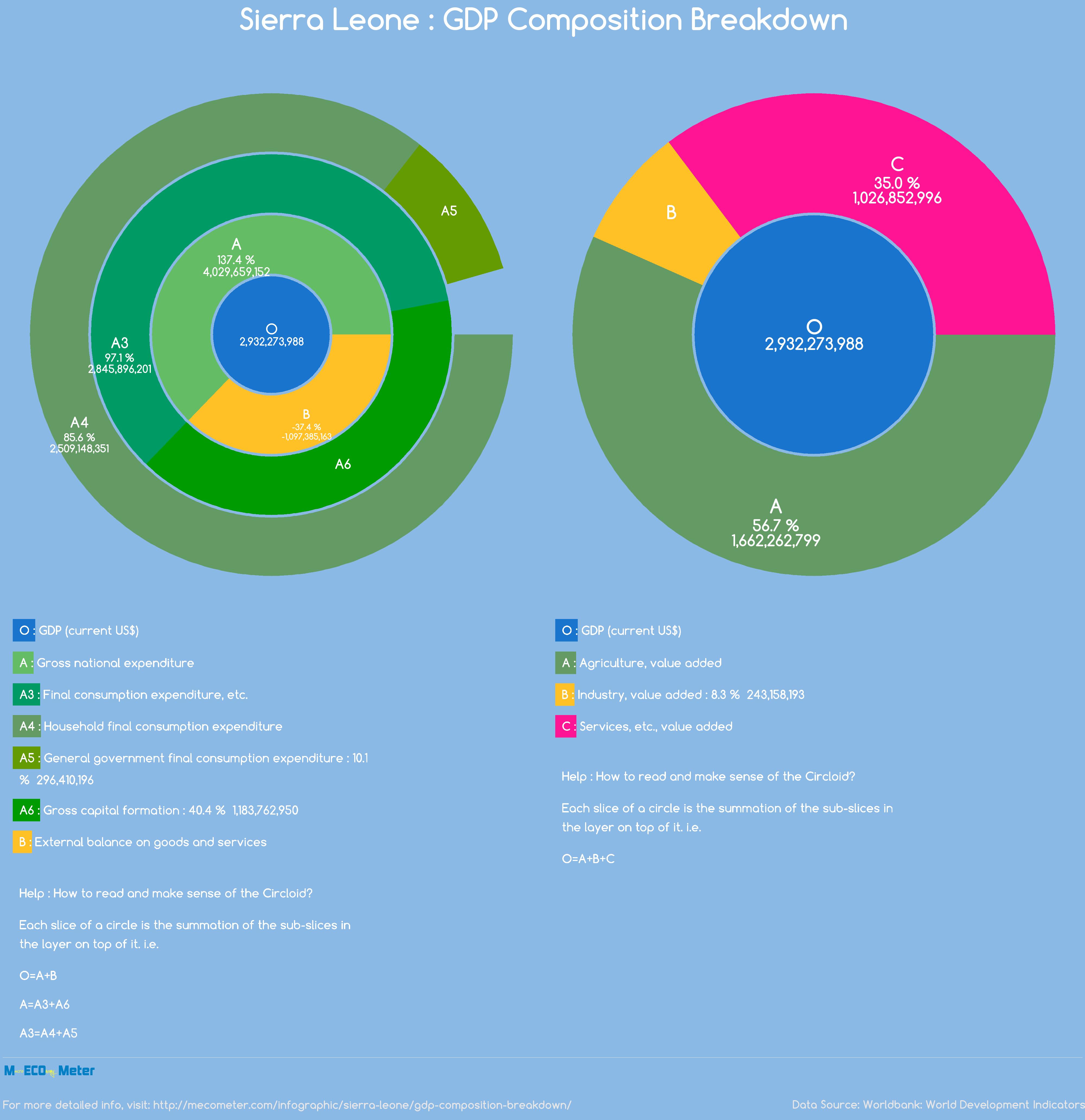 Sierra Leone : GDP Composition Breakdown