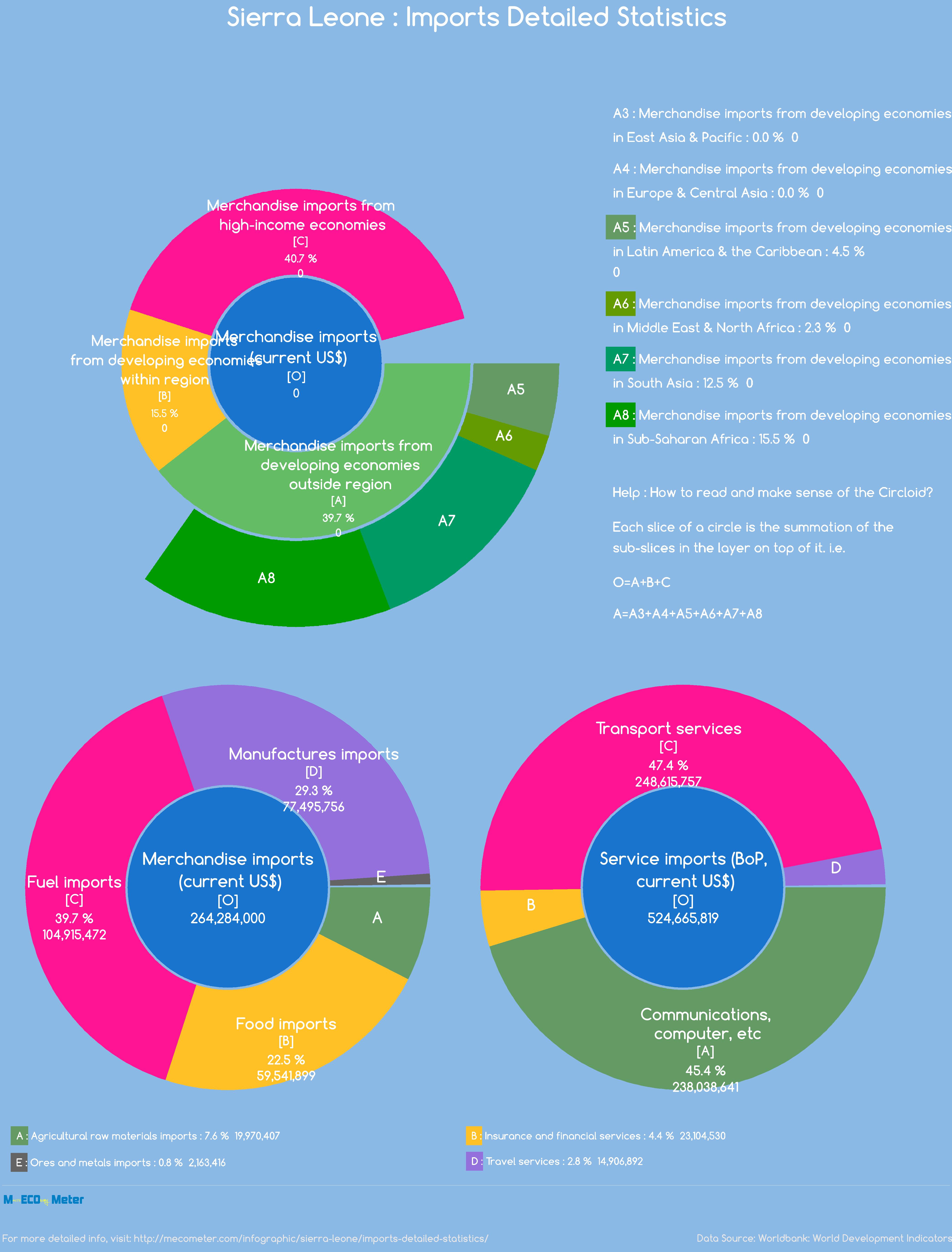 Sierra Leone : Imports Detailed Statistics