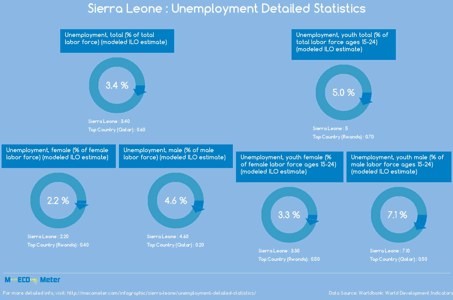 Sierra Leone : Unemployment Detailed Statistics