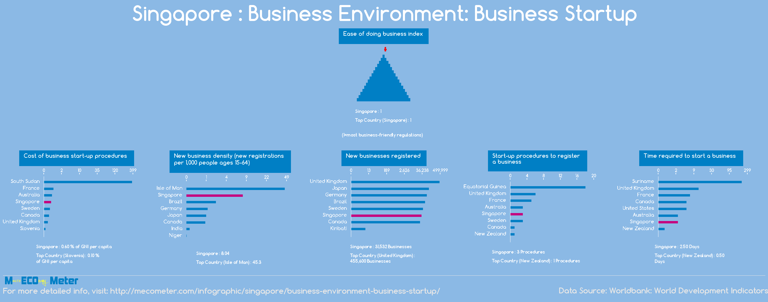 Singapore : Business Environment: Business Startup