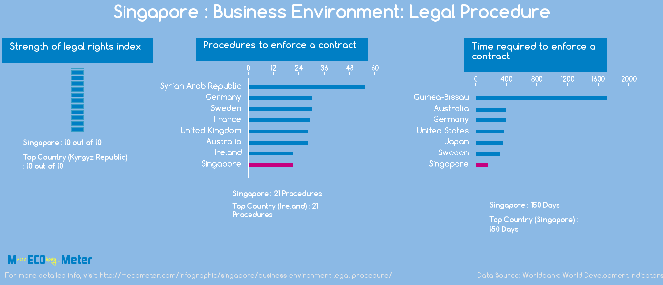 Singapore : Business Environment: Legal Procedure