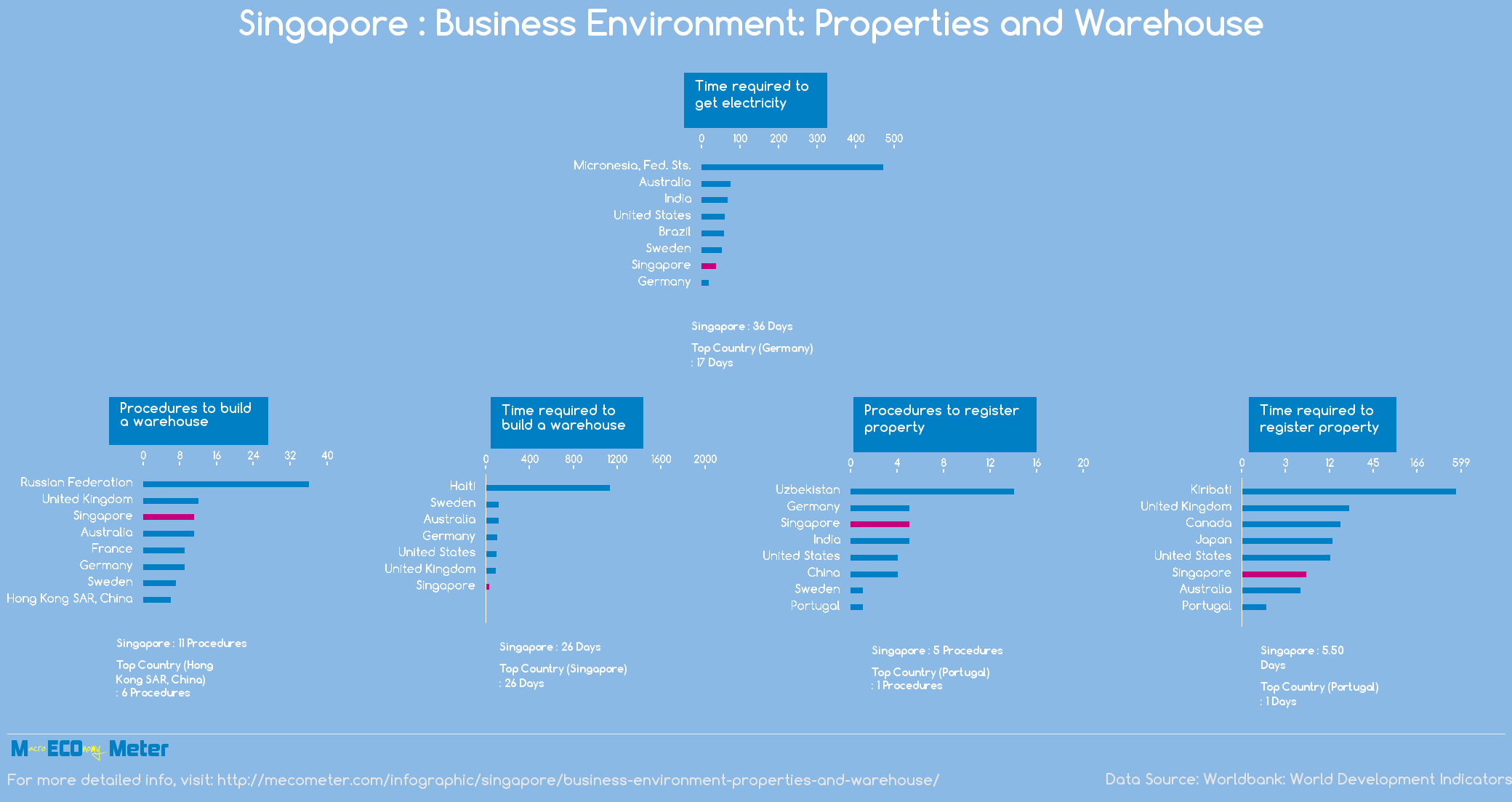 Singapore : Business Environment: Properties and Warehouse