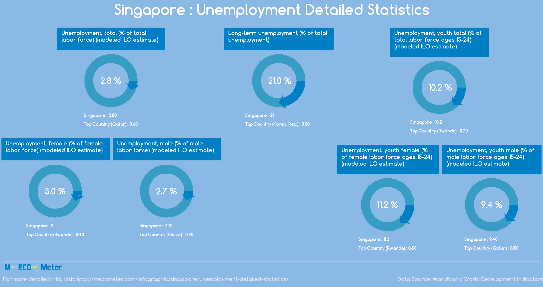 Singapore : Unemployment Detailed Statistics