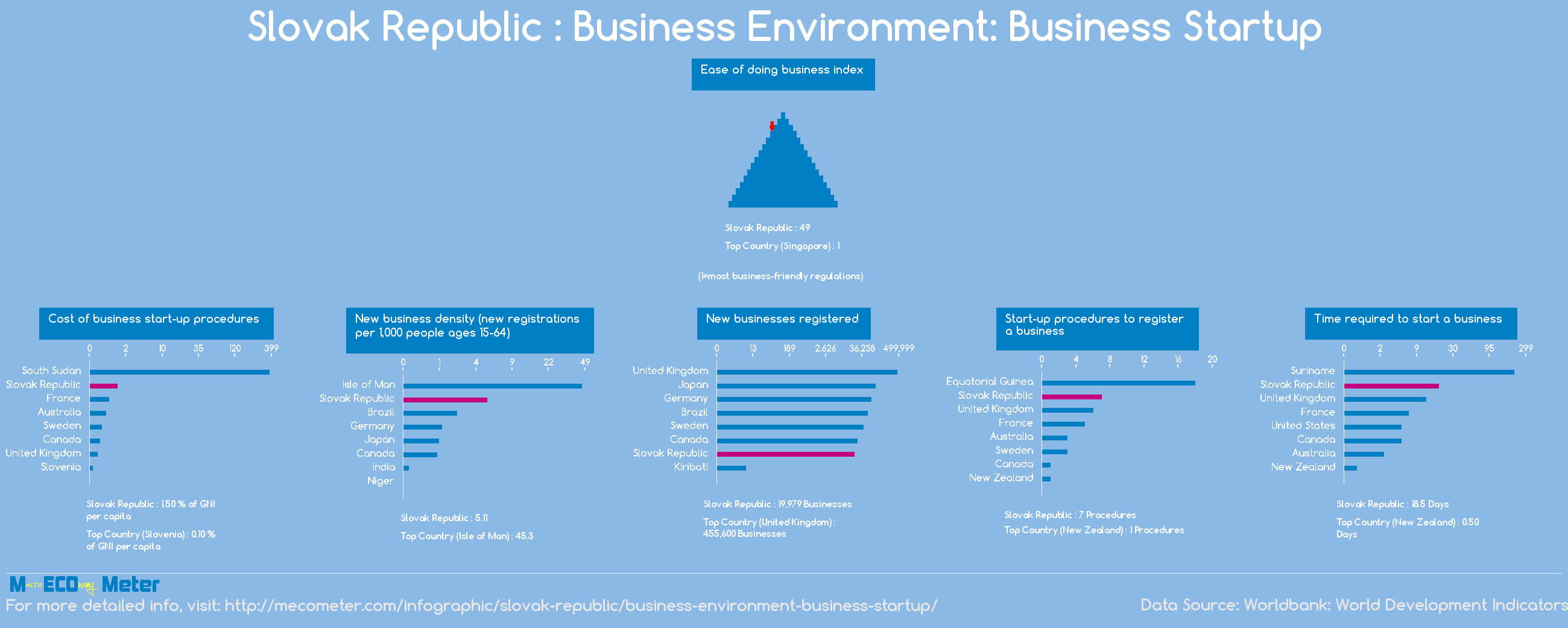 Slovak Republic : Business Environment: Business Startup