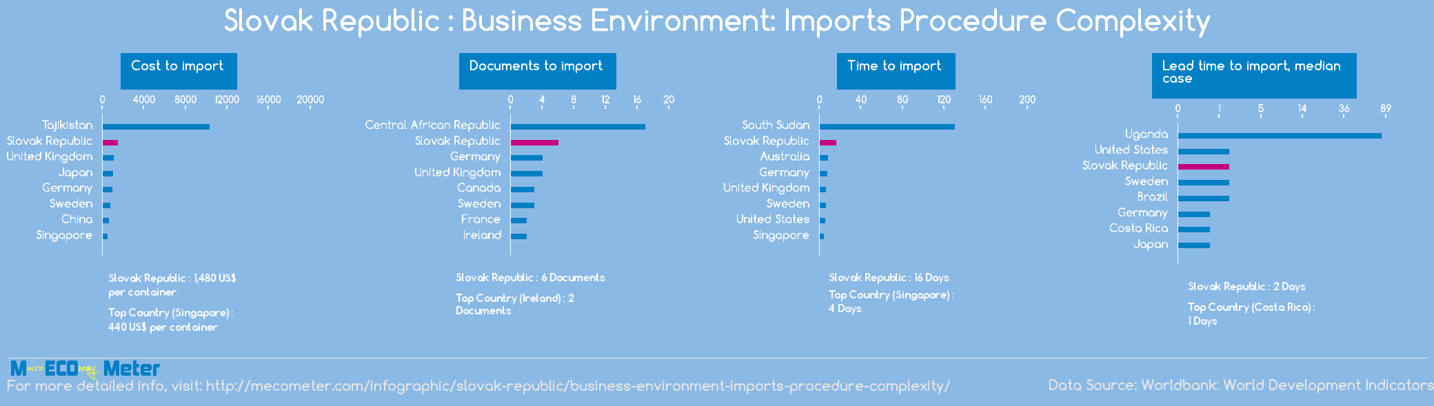 Slovak Republic : Business Environment: Imports Procedure Complexity