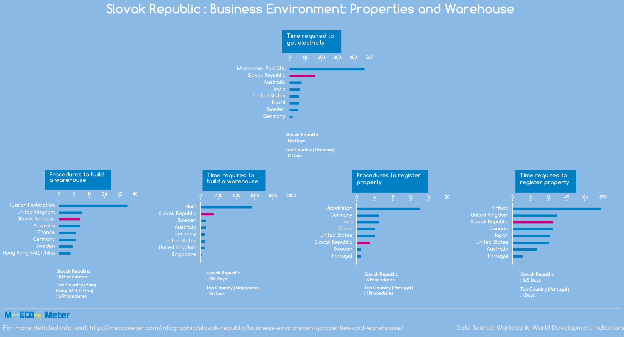 Slovak Republic : Business Environment: Properties and Warehouse