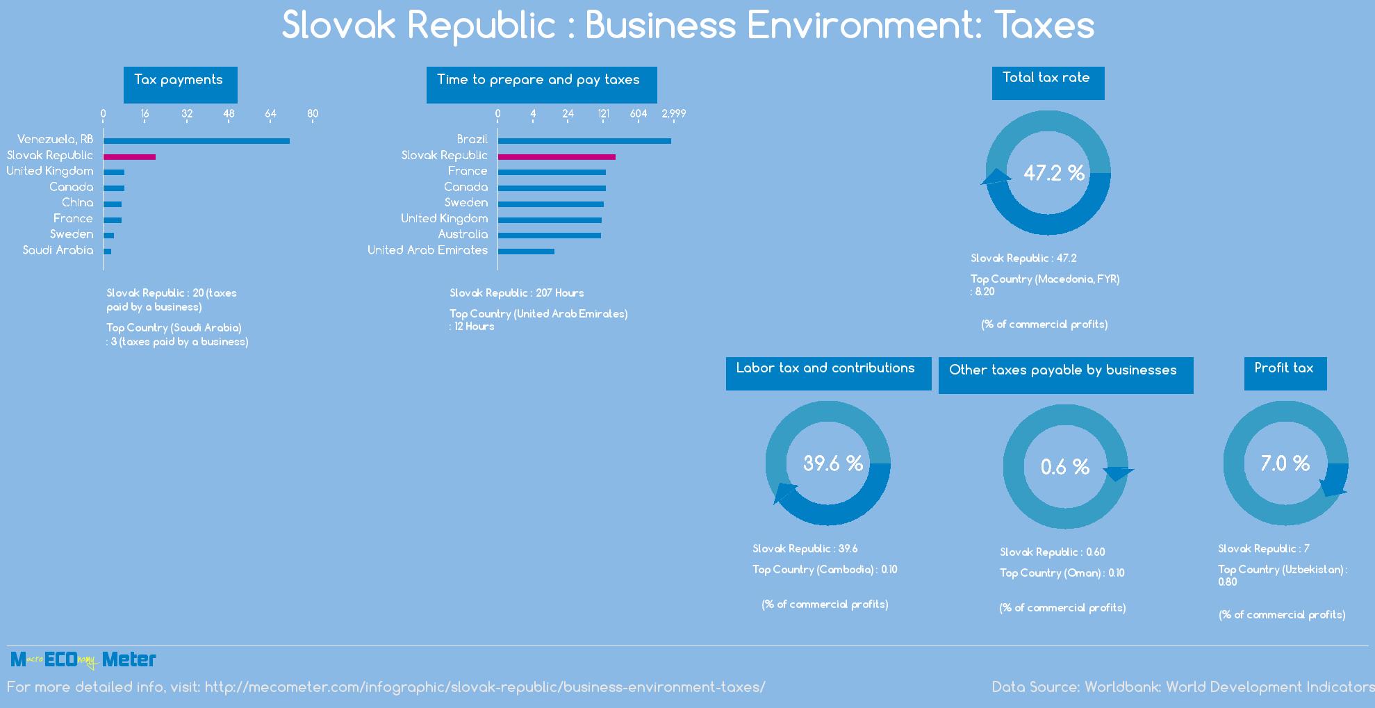 Slovak Republic : Business Environment: Taxes