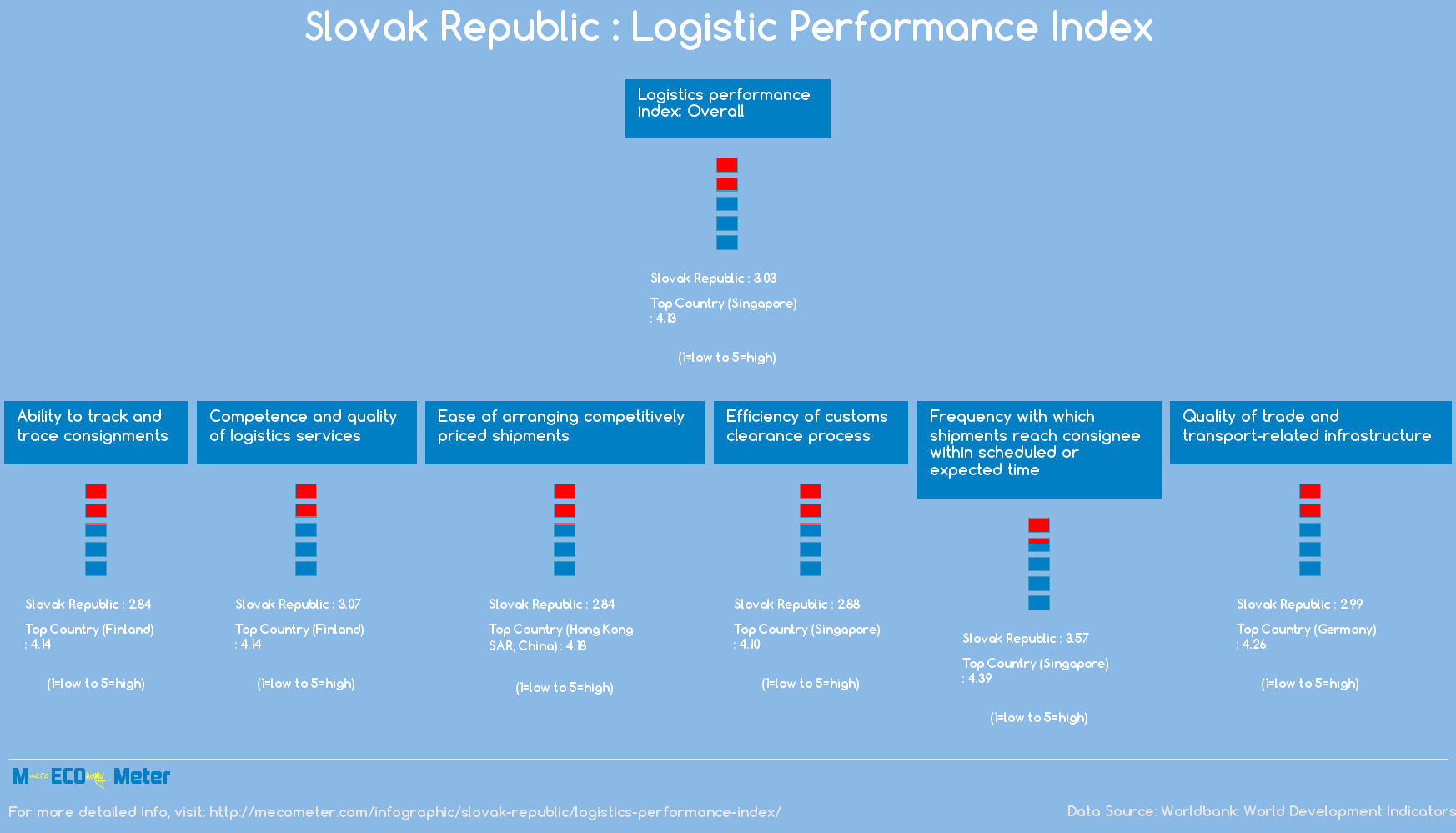 Slovak Republic : Logistic Performance Index