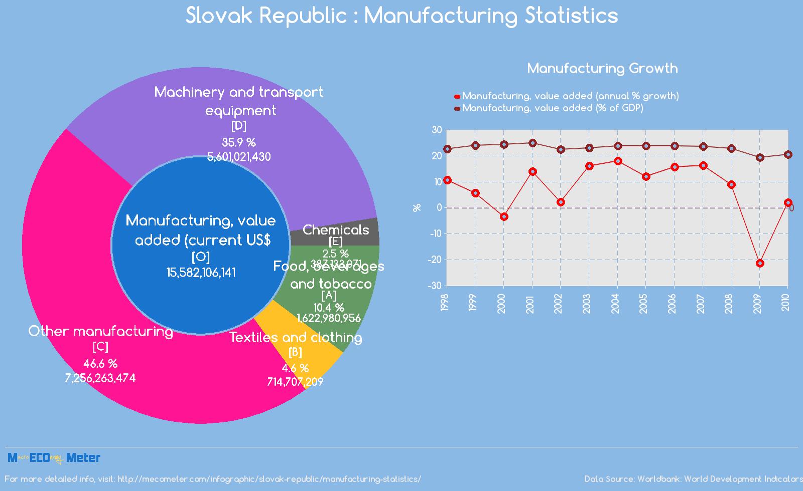 Slovak Republic : Manufacturing Statistics