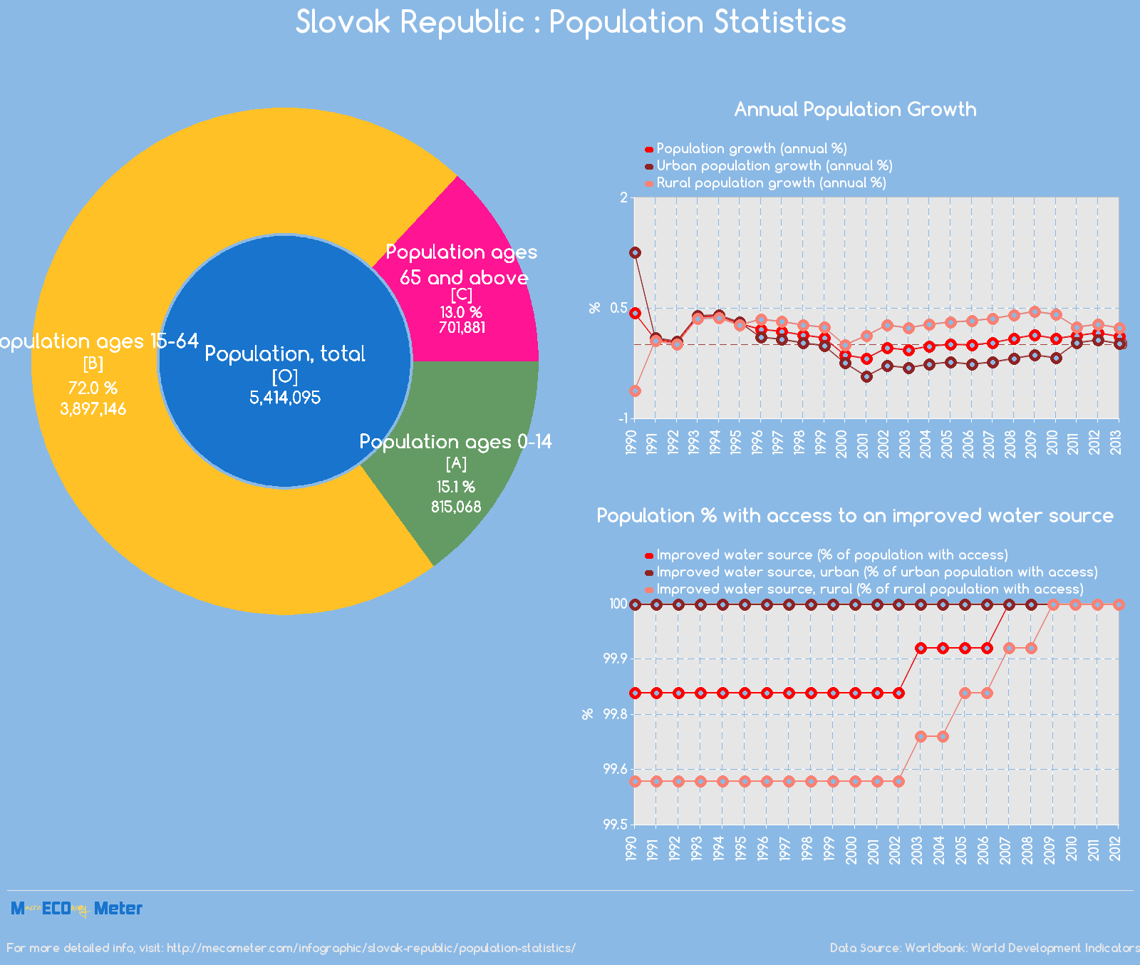 Slovak Republic : Population Statistics