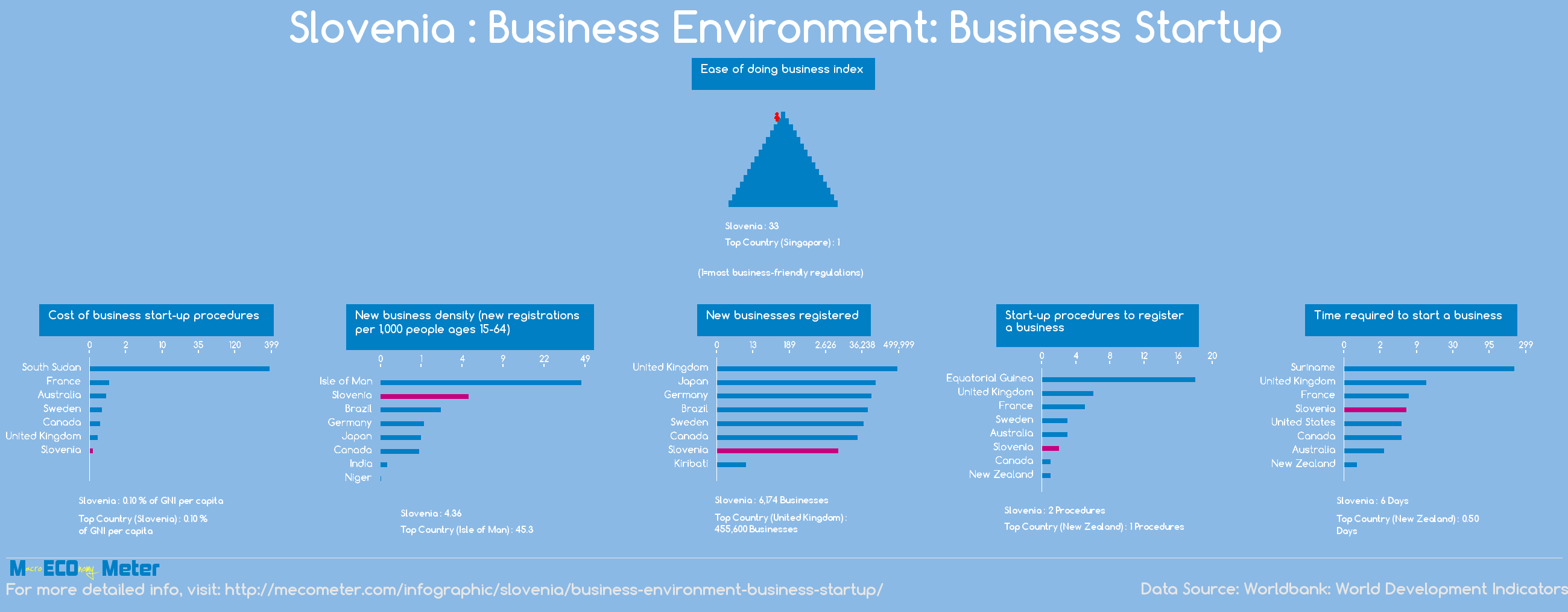 Slovenia : Business Environment: Business Startup