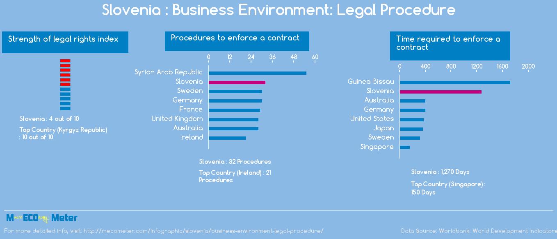Slovenia : Business Environment: Legal Procedure