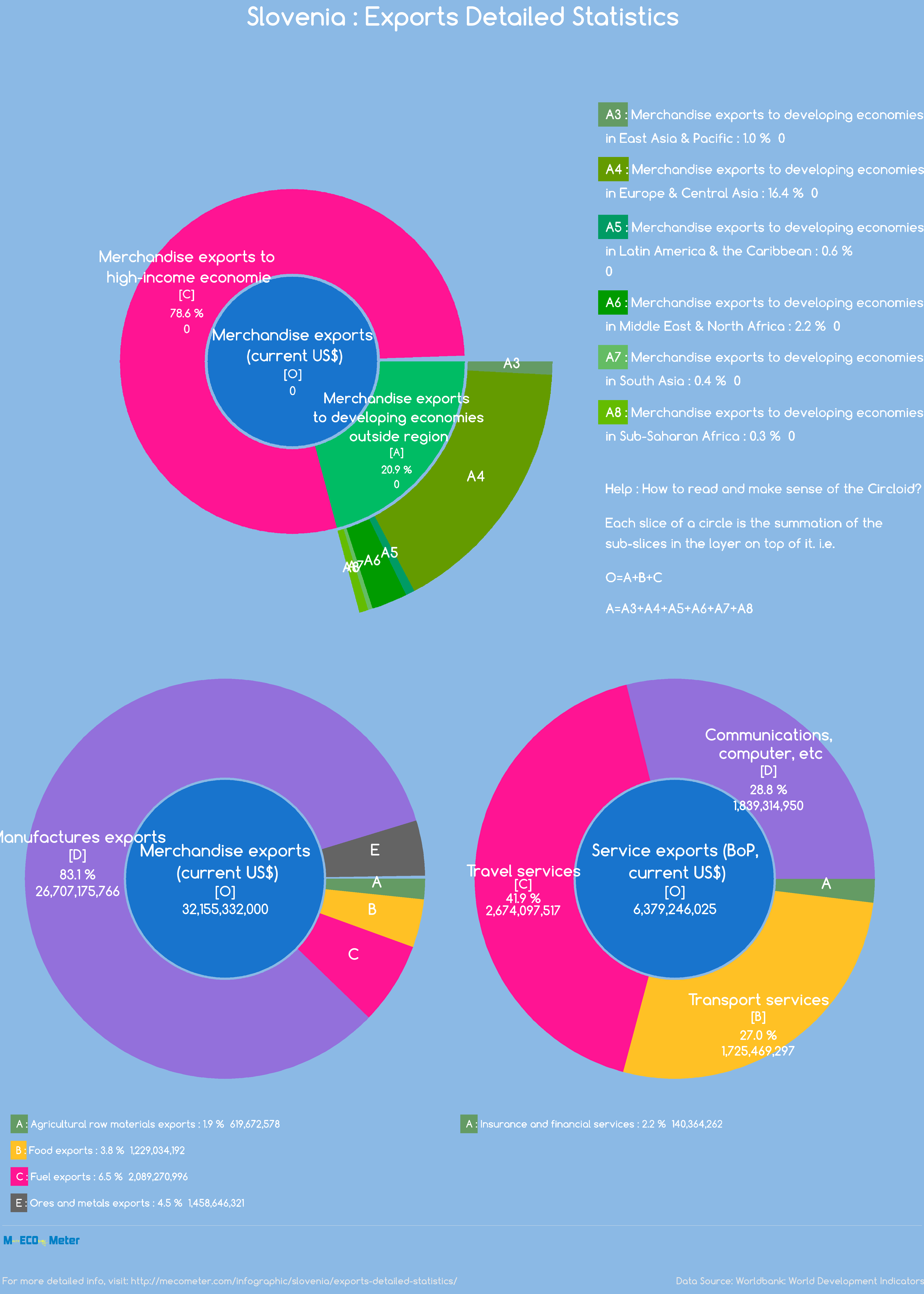 Slovenia : Exports Detailed Statistics