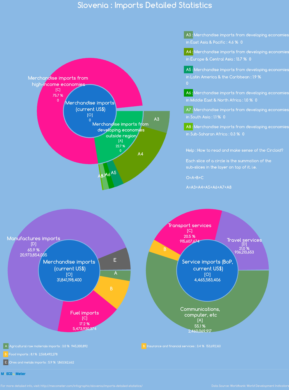 Slovenia : Imports Detailed Statistics