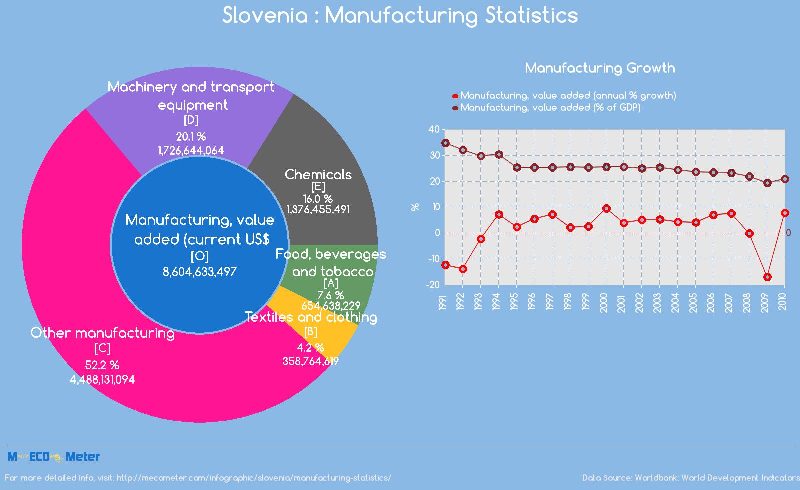 Slovenia : Manufacturing Statistics